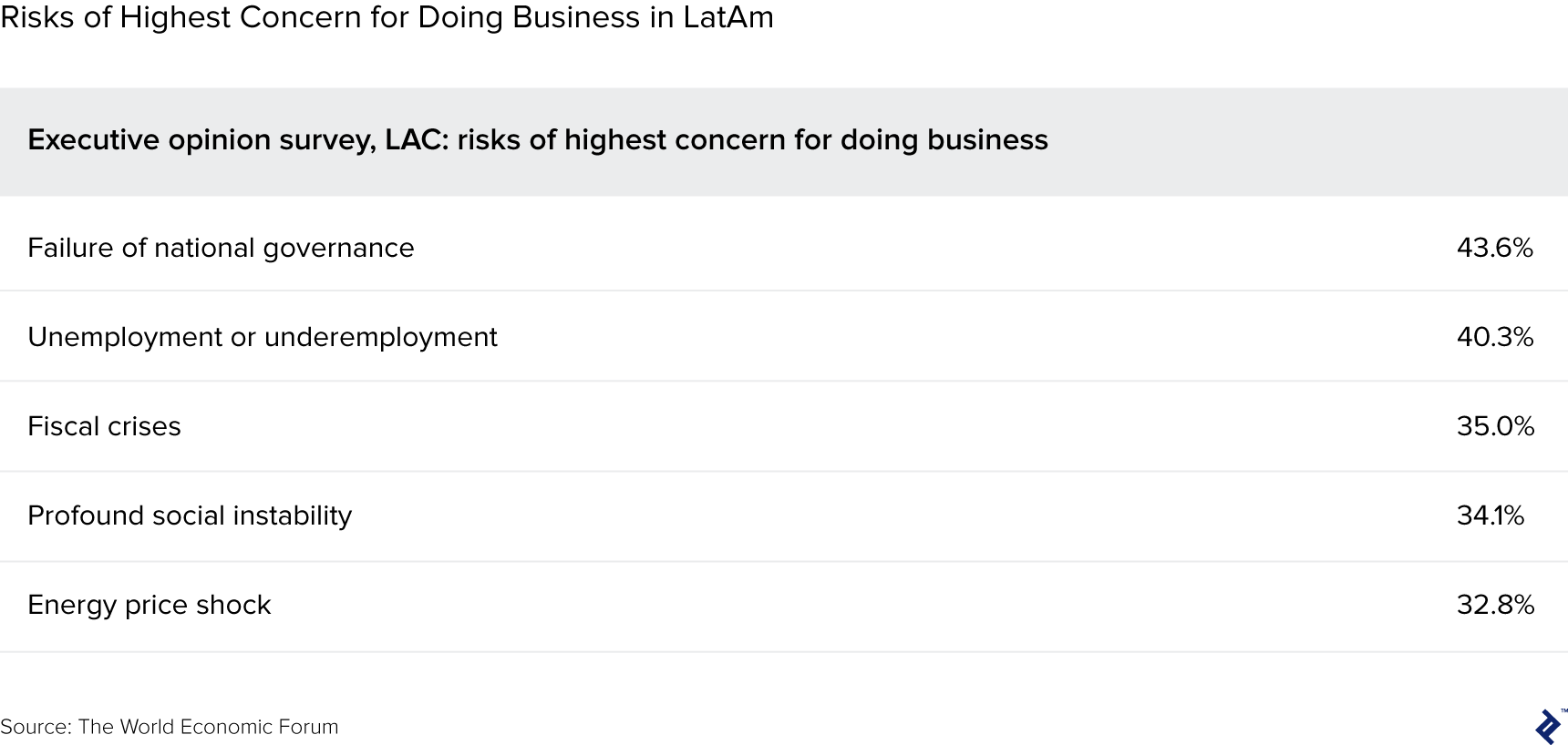table illustrating risks of highest concern for doing business in latin america
