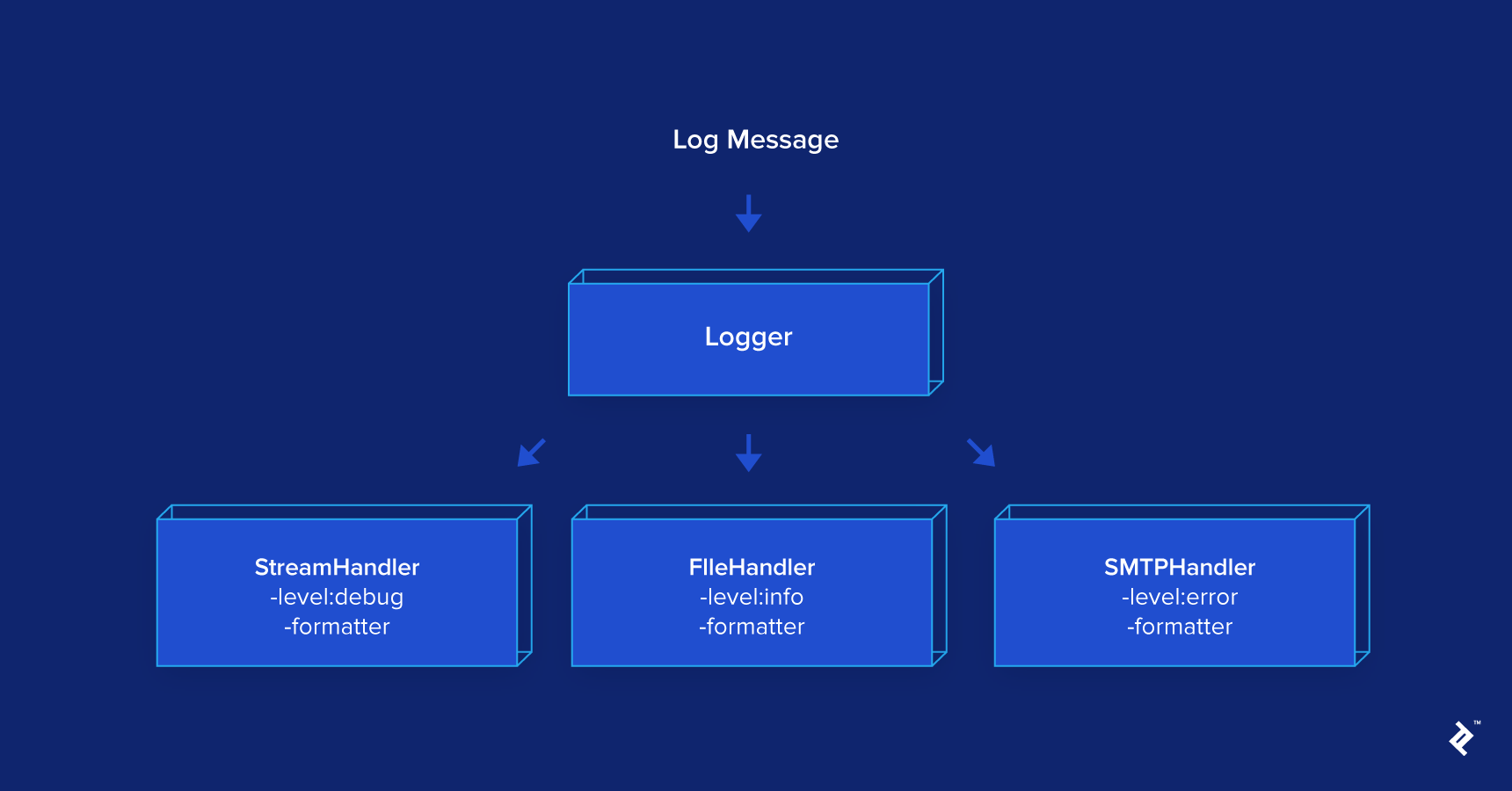 Python Logging: In-Depth Tutorial | Toptal