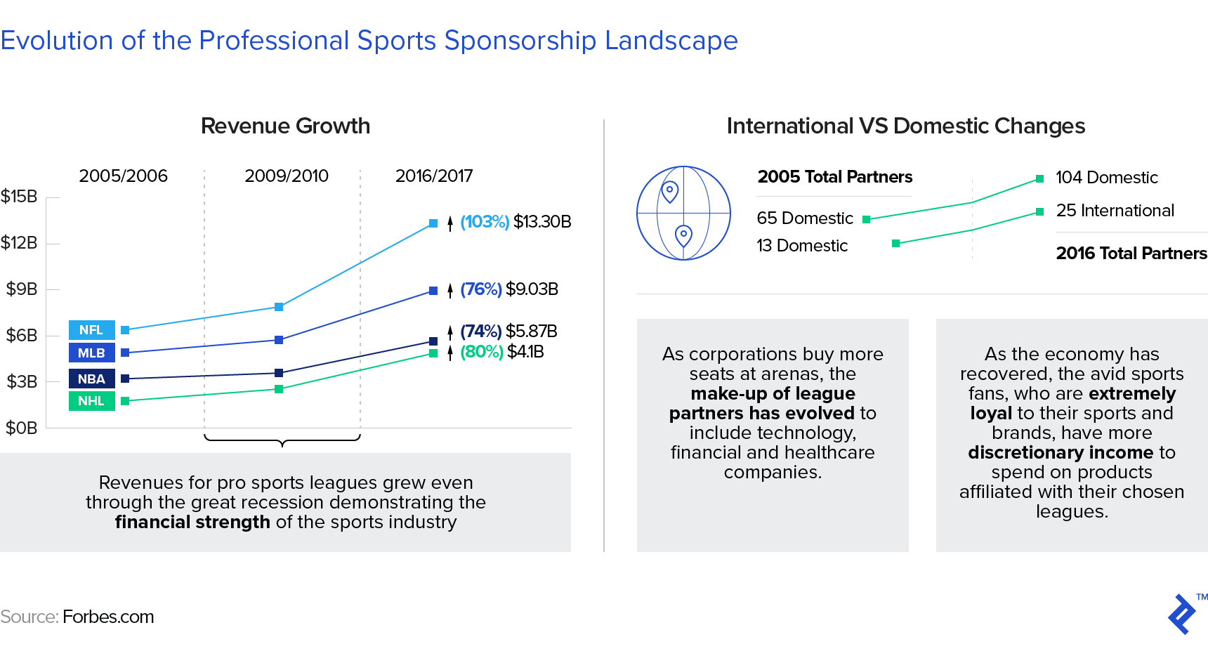 diagrams showing the evolution of the professional sports sponsorship landscape