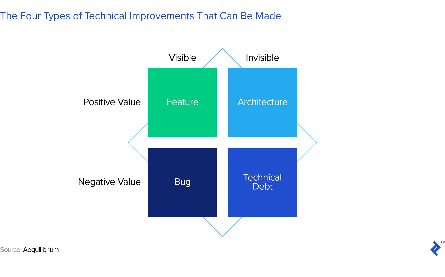 una representación visual de un cuadro de matriz que organiza los cuatro tipos de mejoras técnicas que se pueden realizar