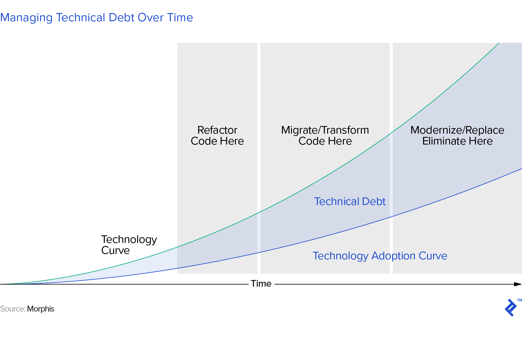a graphic illustration of the steps to managing technical debt over time