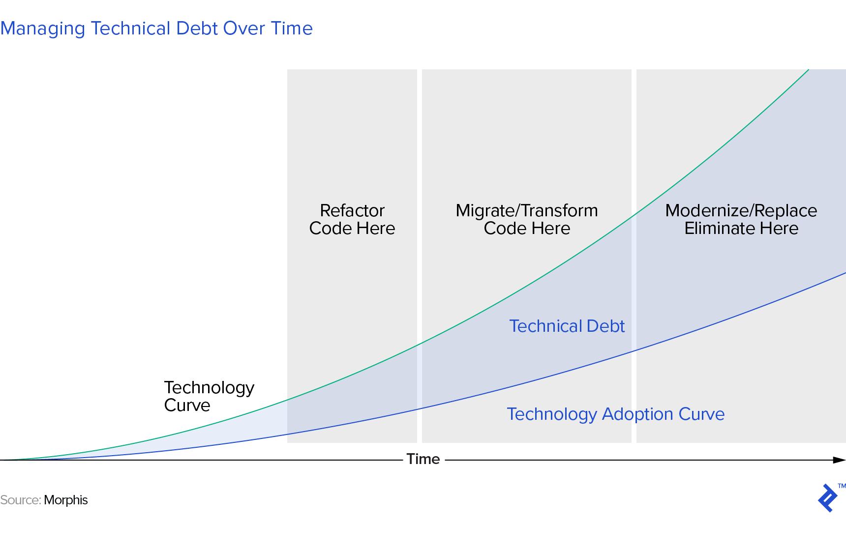 una ilustración gráfica de los pasos para administrar la deuda técnica a lo largo del tiempo