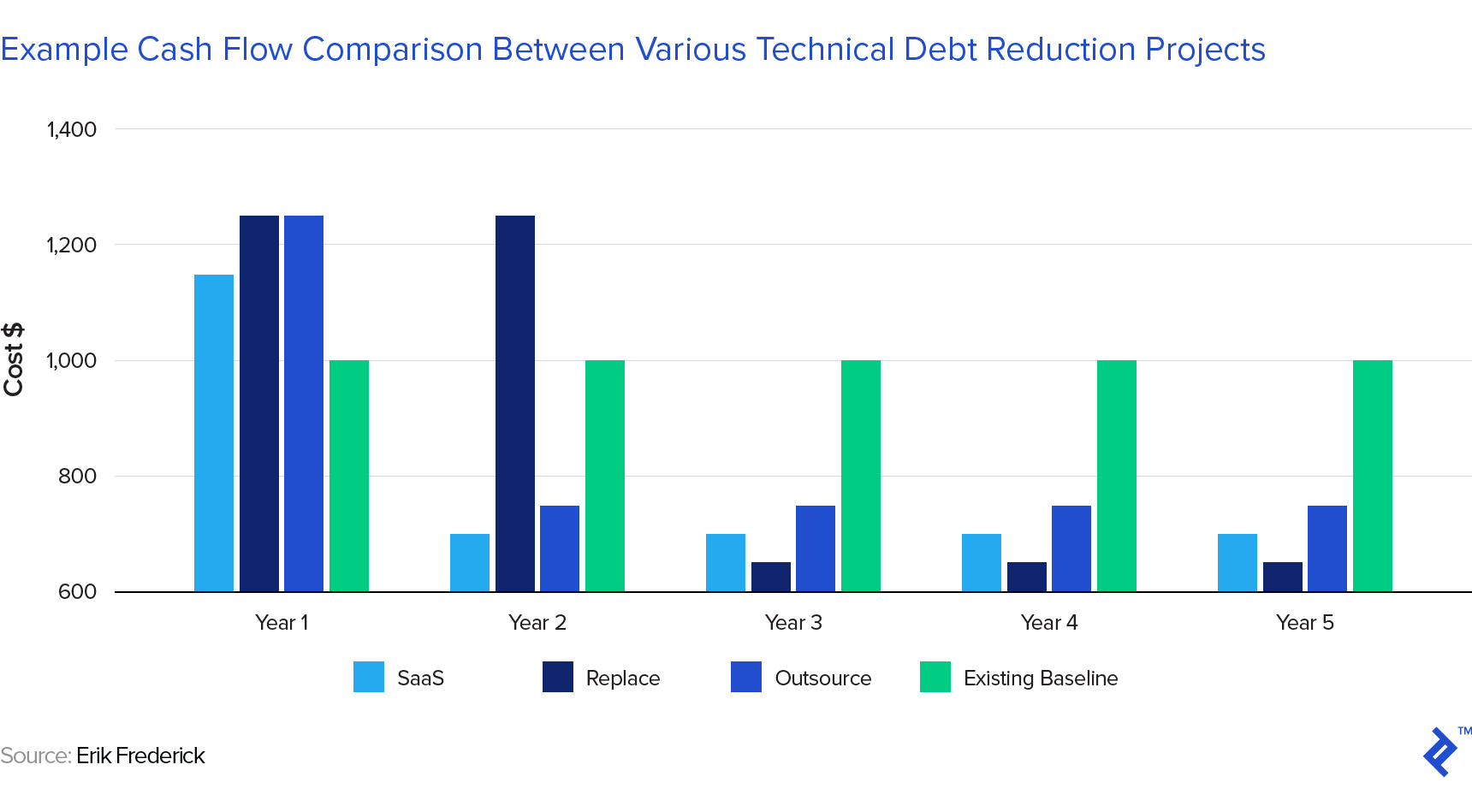 a bar chart showing an example cash flow comparison between various technical debt reduction projects