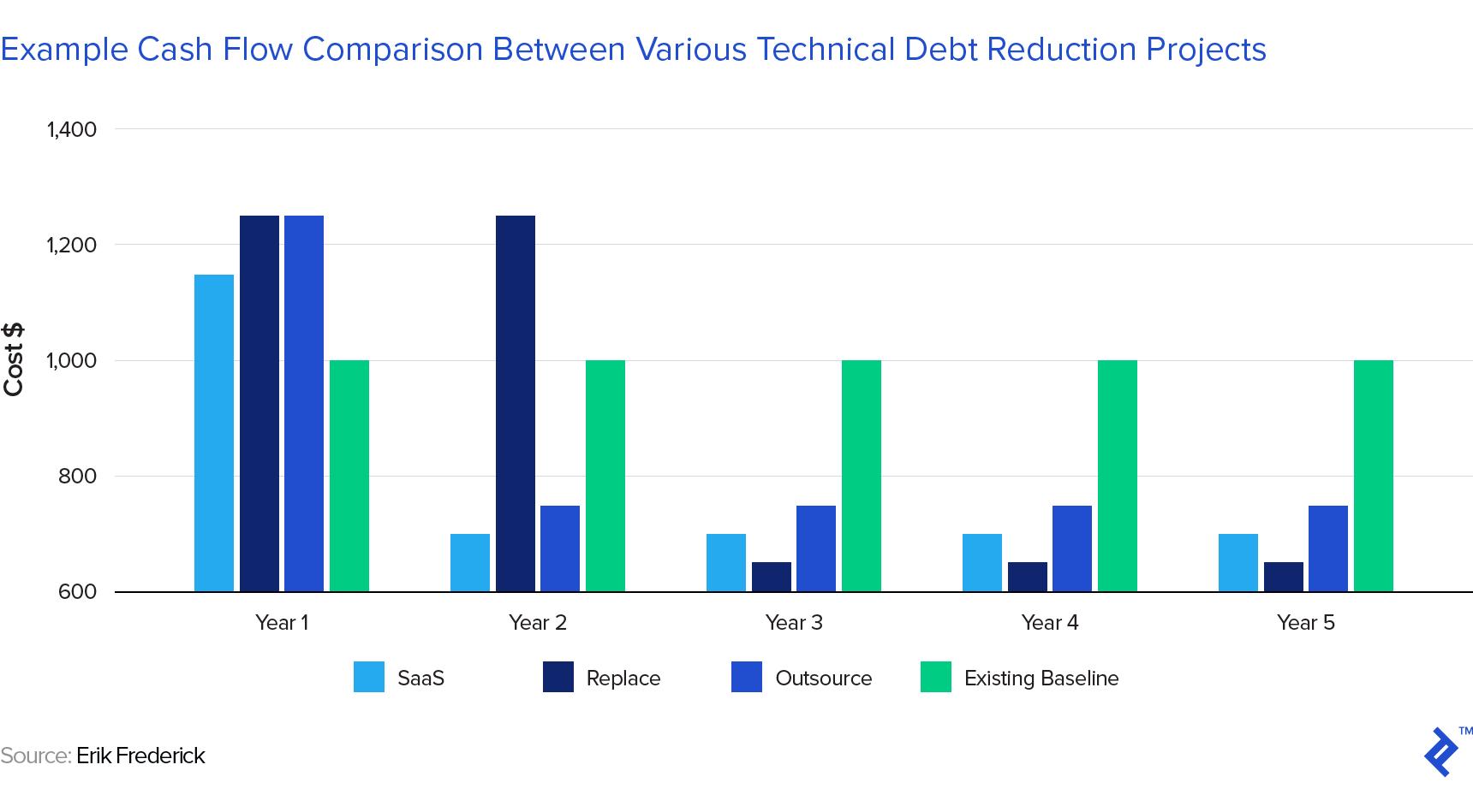 un gráfico de barras que muestra una comparación de flujo de caja de ejemplo entre varios proyectos técnicos de reducción de deuda