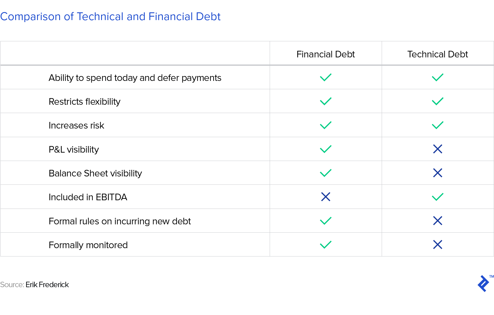a table showing a checklist comparison of technical and financial debt
