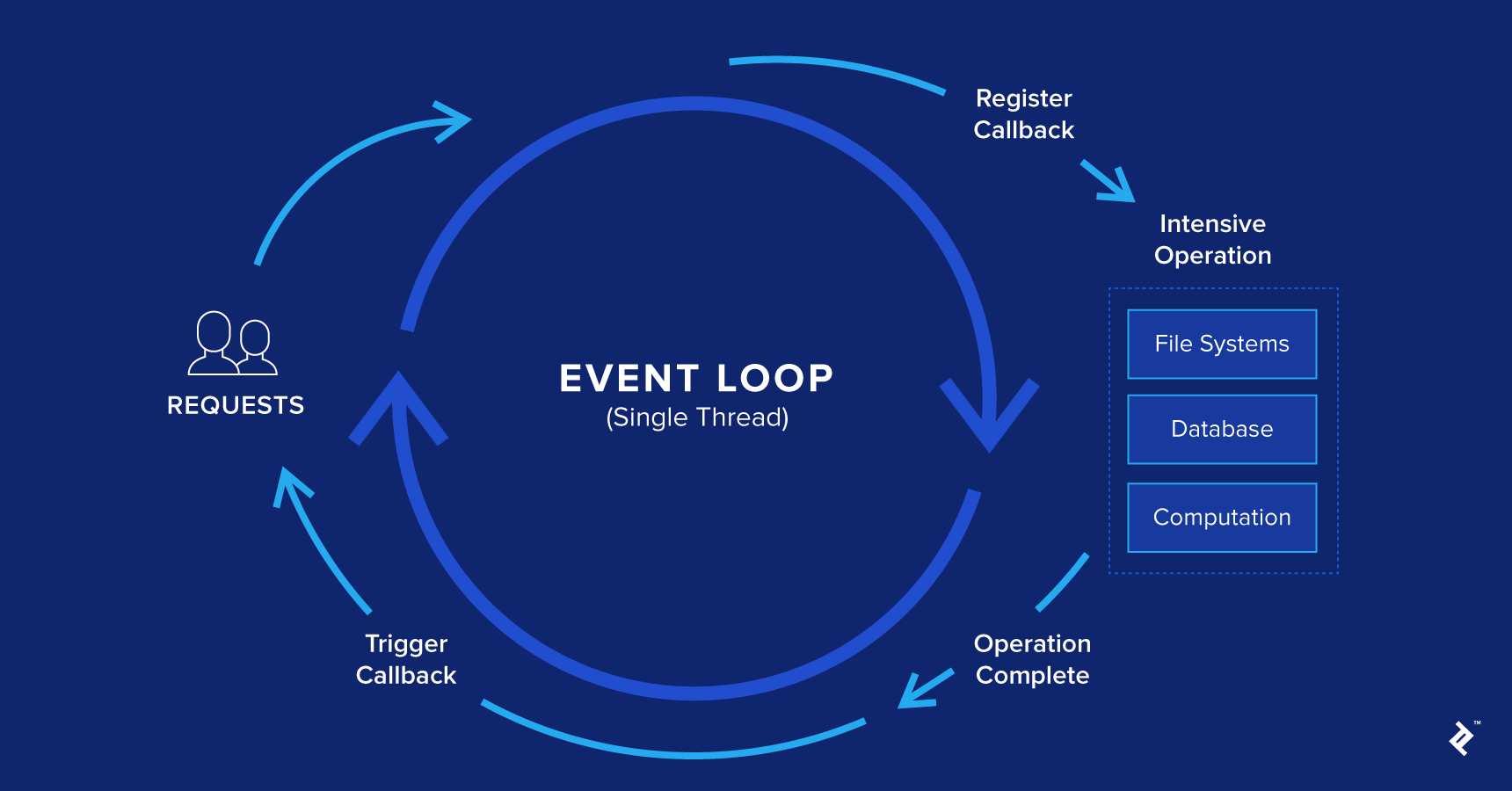 Graphic depiction of the JavaScript event loop