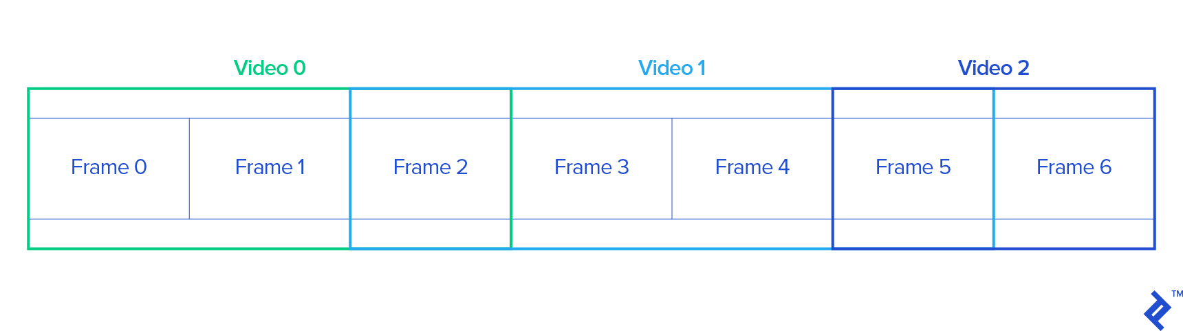 a graphic representation of common frames