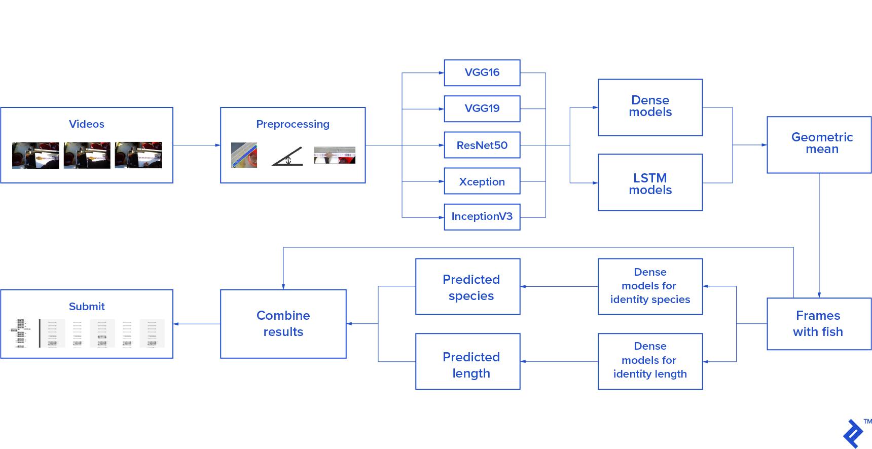 flowchart depicting the complete scheme