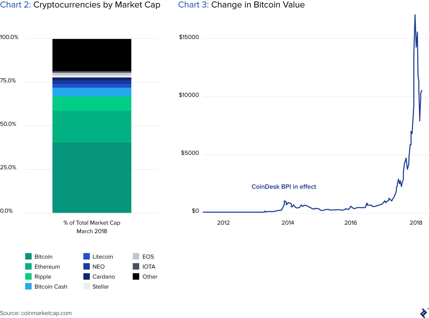 Chart 2: Cryptocurrencies by Market Cap, and Chart 3: Change in Bitcoin Value