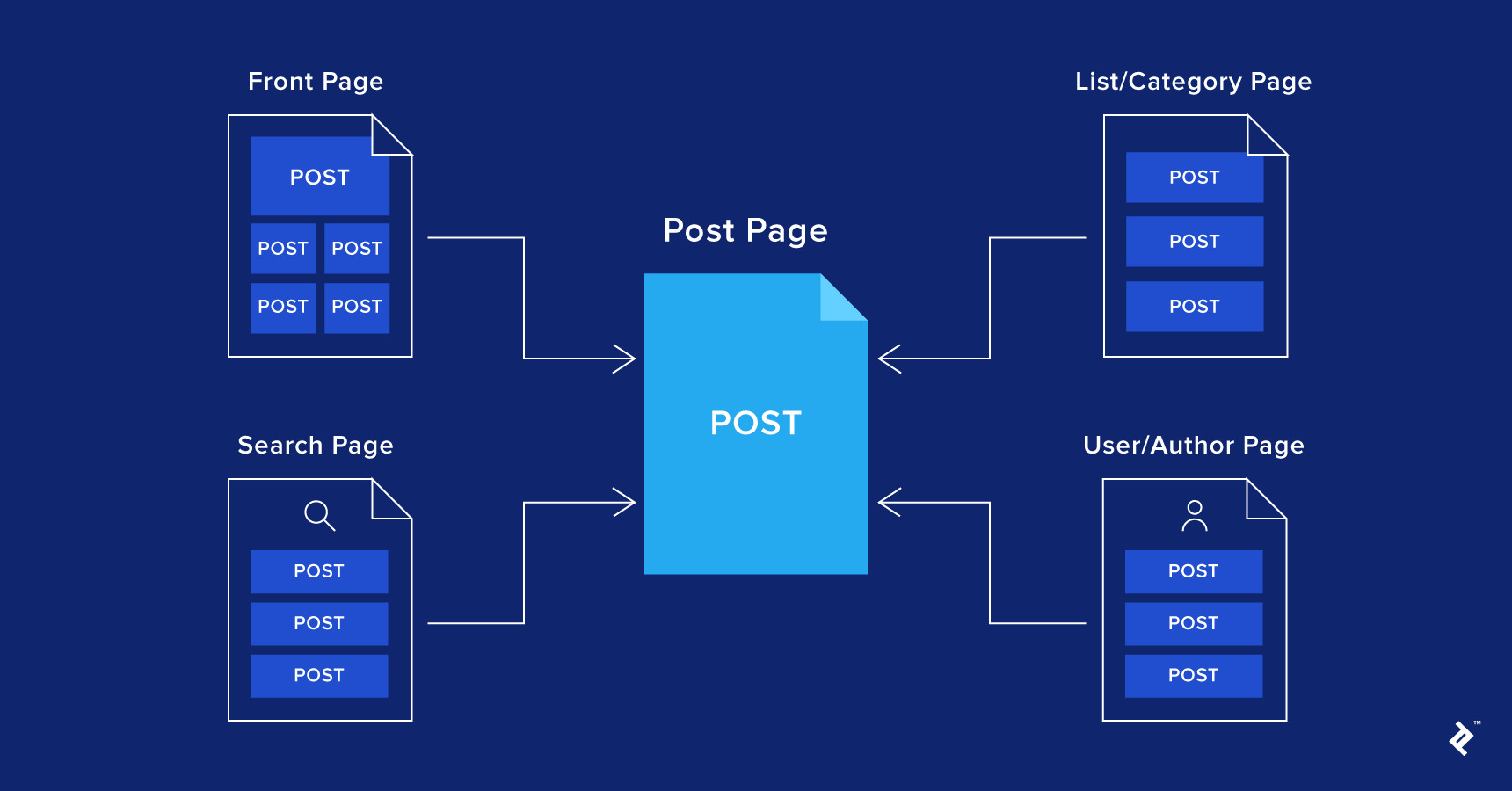 Diagram of common CMS architecture design patterns for CMS web design