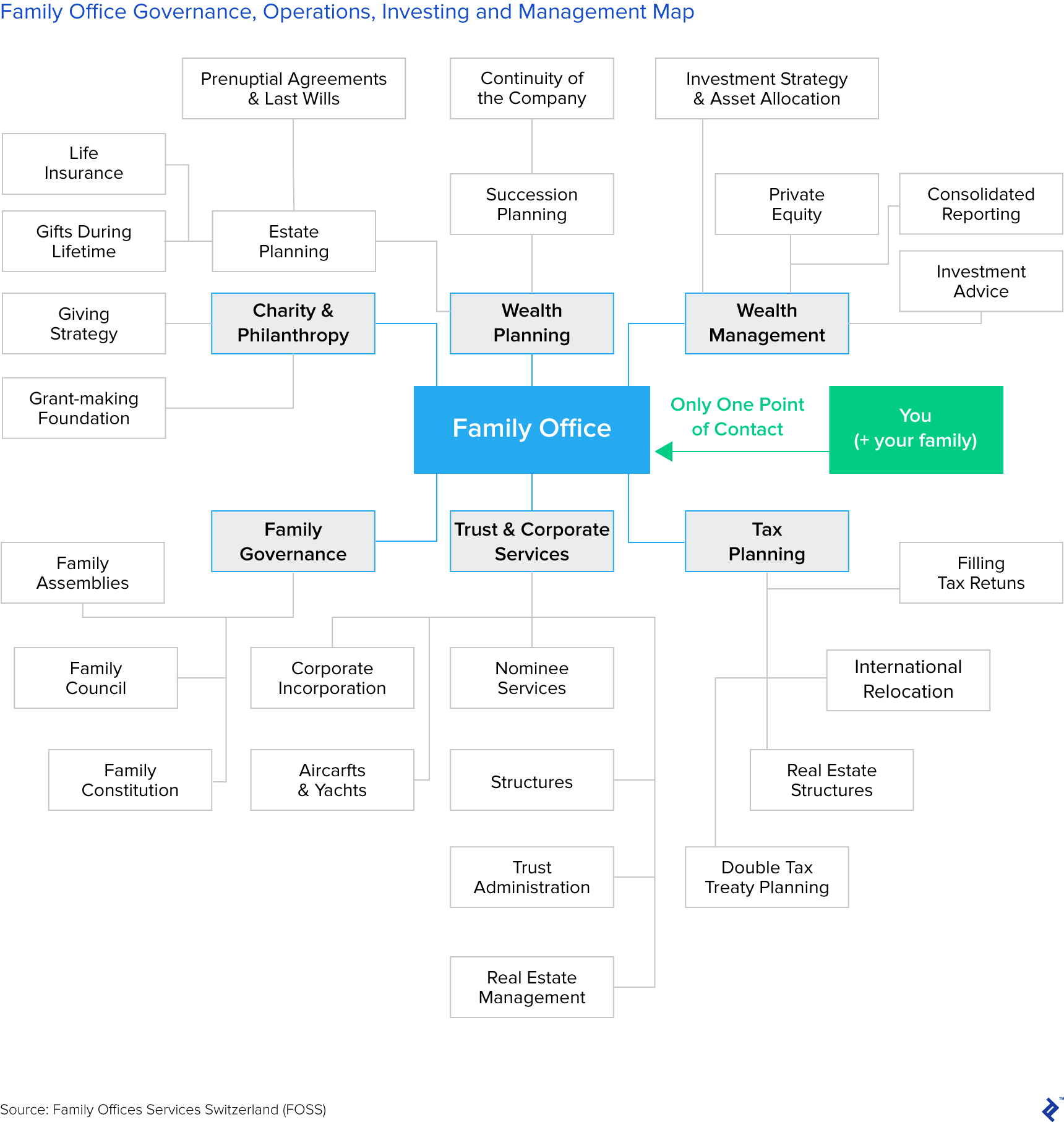 diagram mapping family office governance, operations, investing, and management