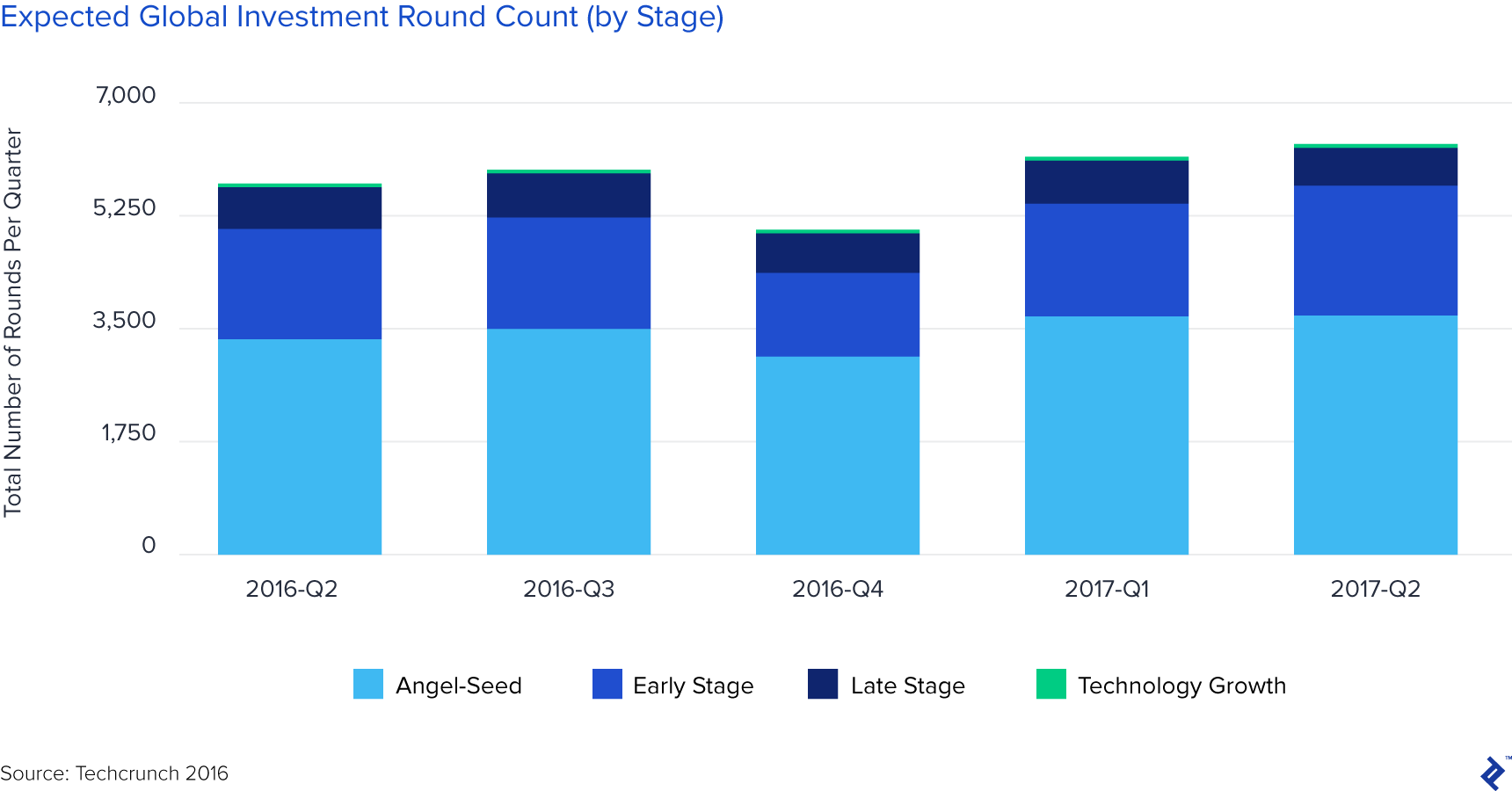 chart showing expected global investment round count, by stage
