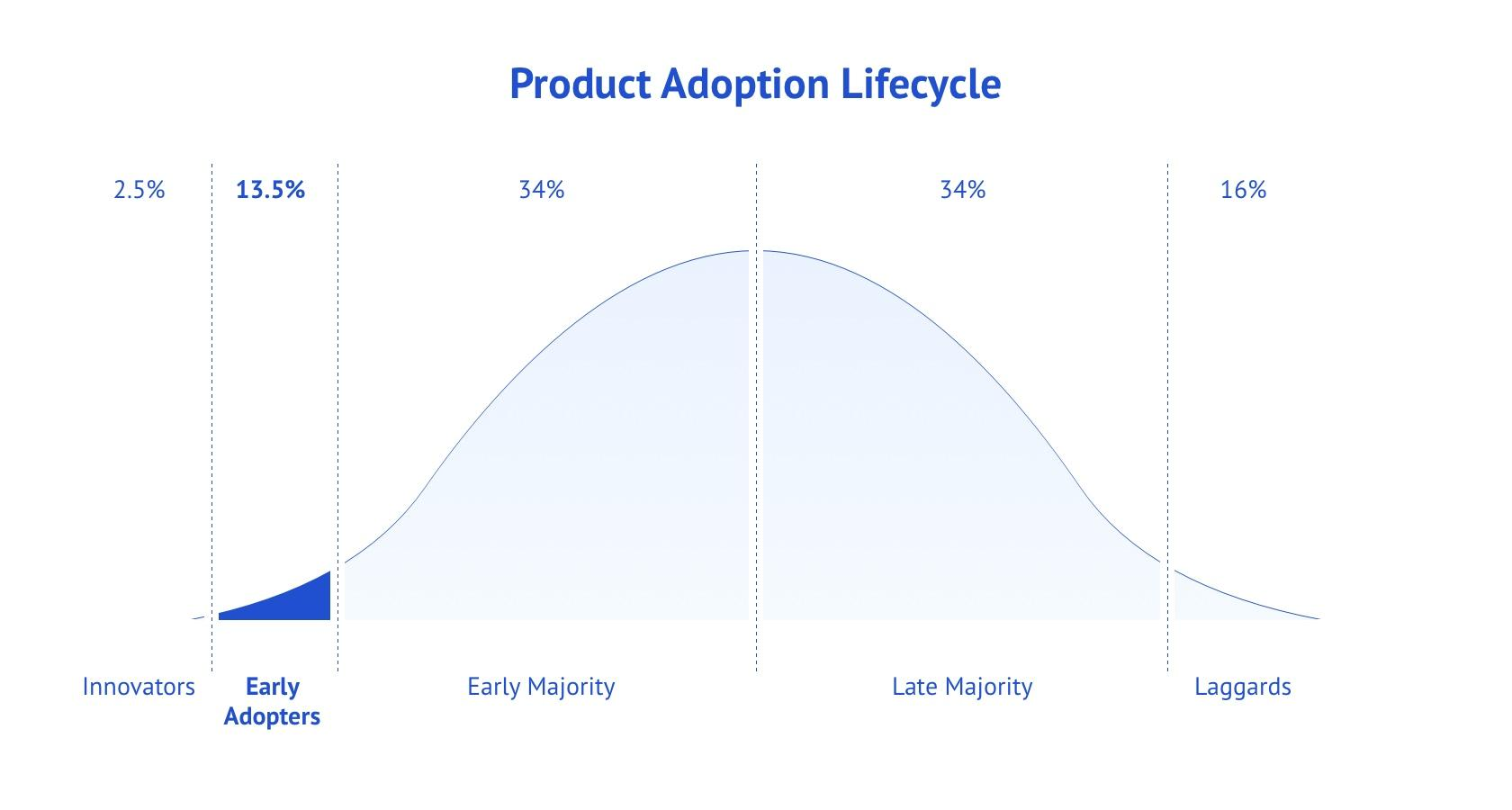 Product Adoption Lifecycle