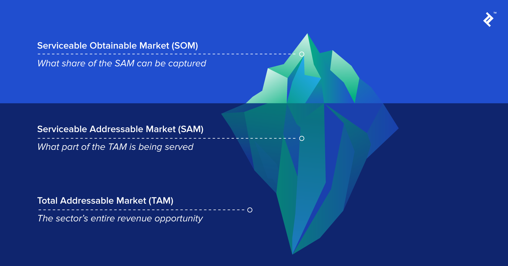 How total addressable market (TAM), serviceable available market (SAM), and serviceable obtainable market (SOM) are all related.