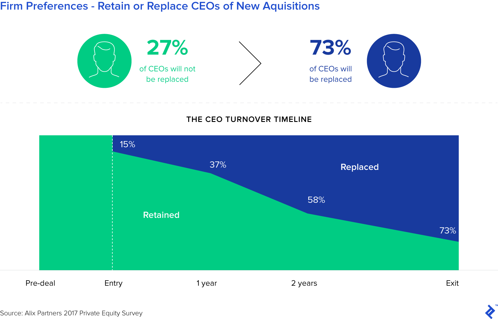 Firm Preferences - Retain or Replace CEOs of New Acquisitions