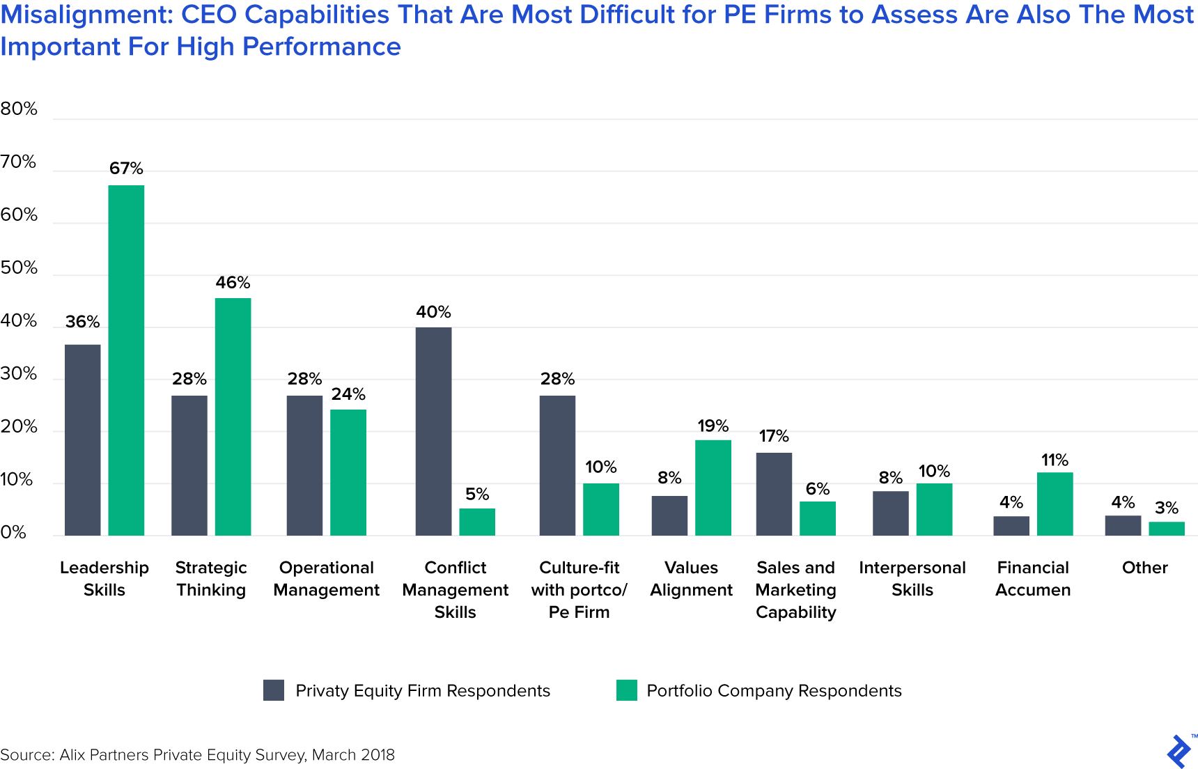 Misalignment: CEO Capabilities That Are Most Difficult for PE Firms to Assess Are Also the Most Important for High Performance