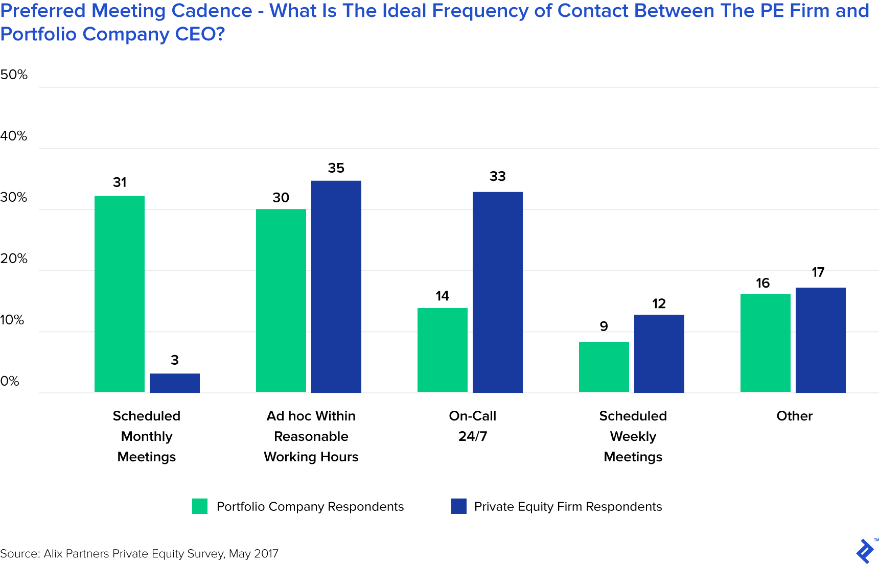 Preferred Meeting Cadence - What Is the Ideal Frequency of Contact Between the PE Firm and Portfolio Company CEO?