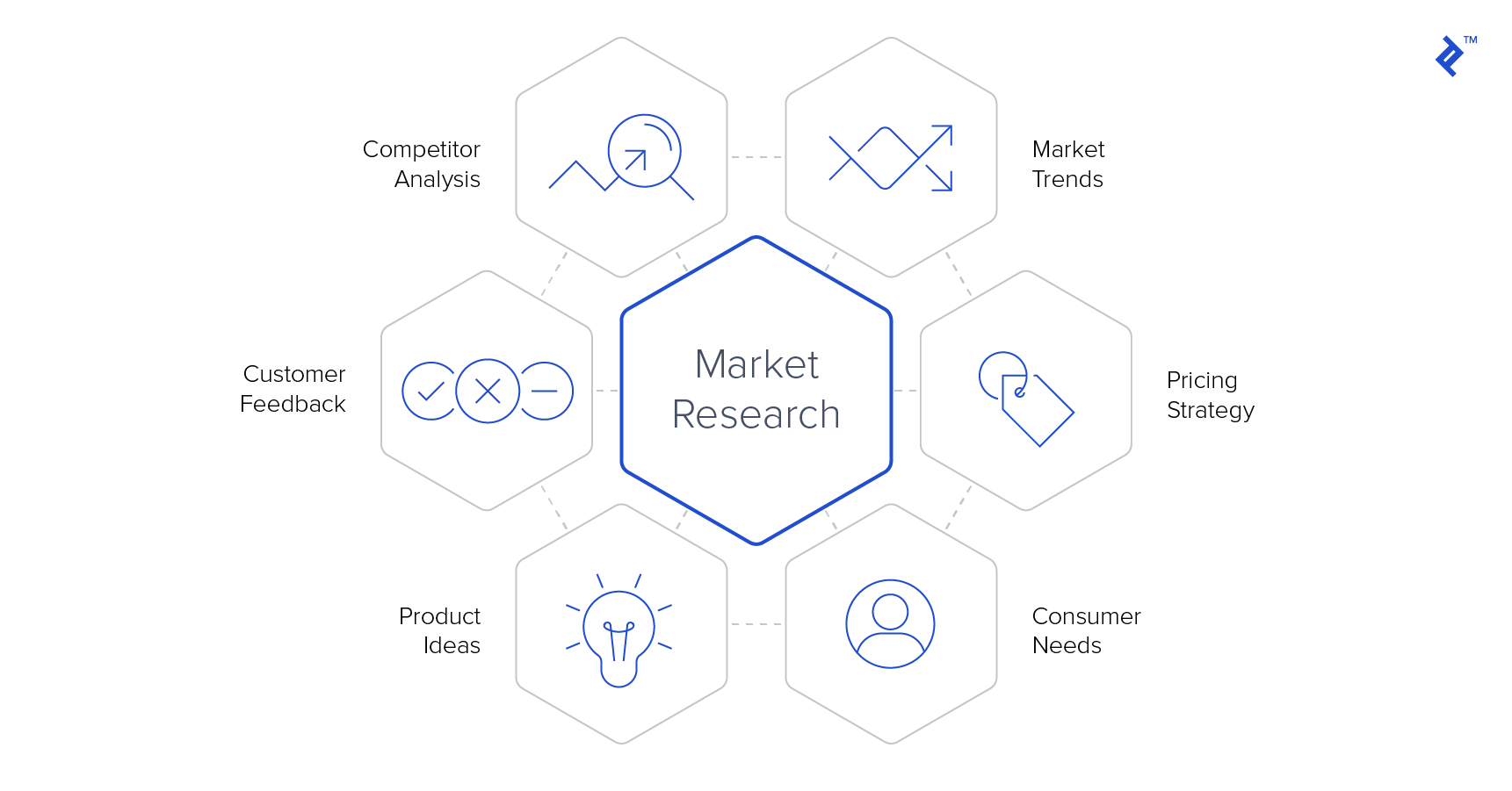 A graphic representation of the major elements of market research