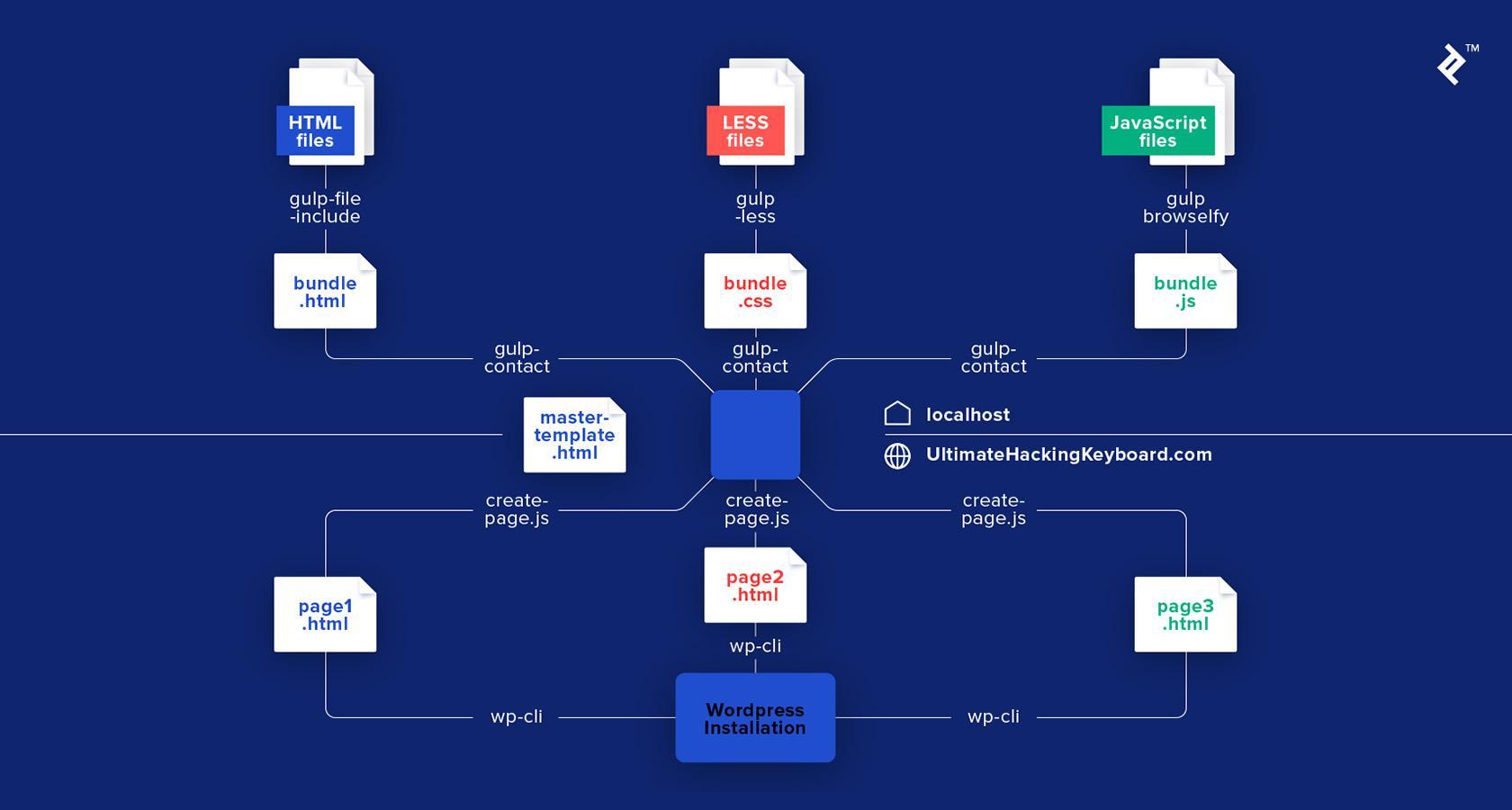 Anatomía de un sitio web de página de inicio de página de destino