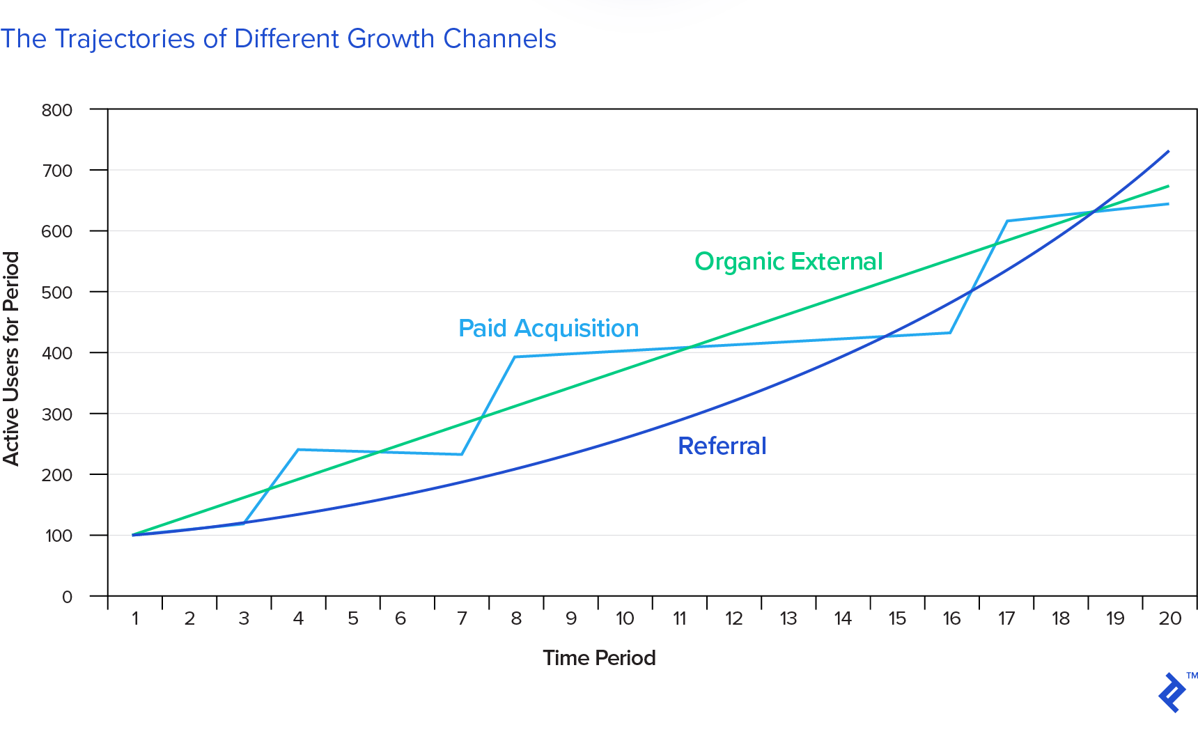 The trajectories of different growth channels