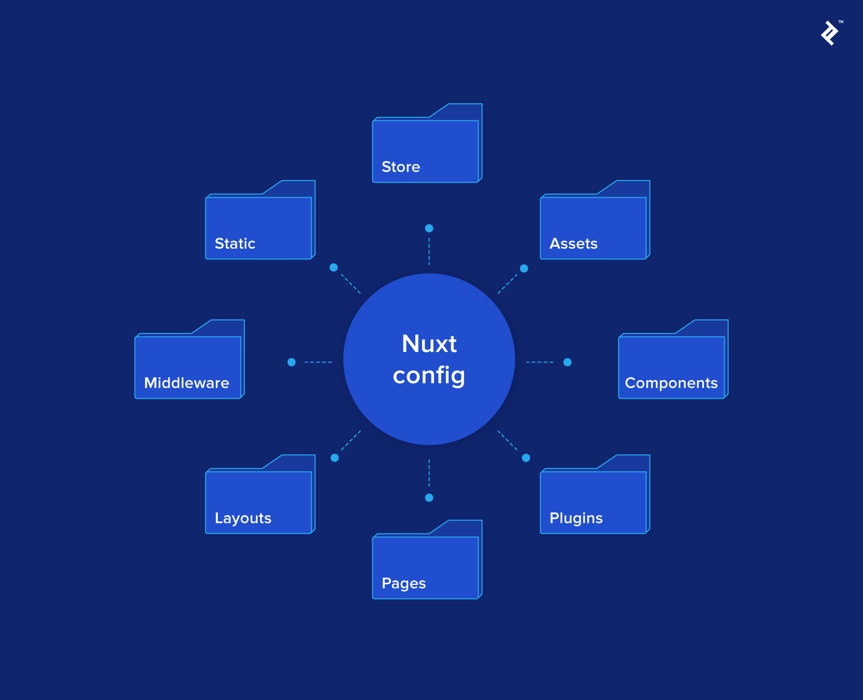 Diagram of project directories and their relation to the Nuxt config file