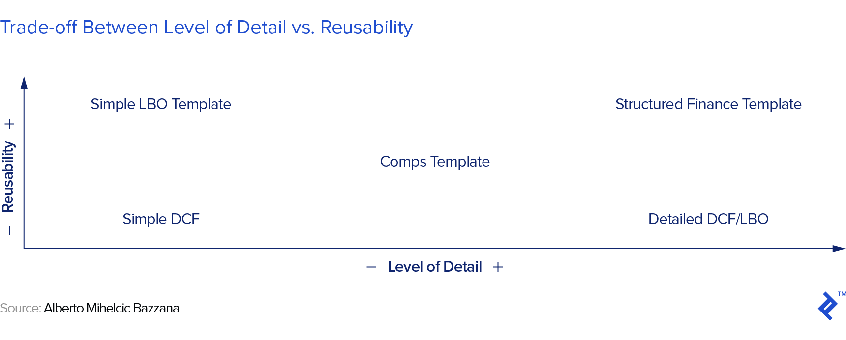 Graphic representation of the trade-off between level of detail vs. reusability