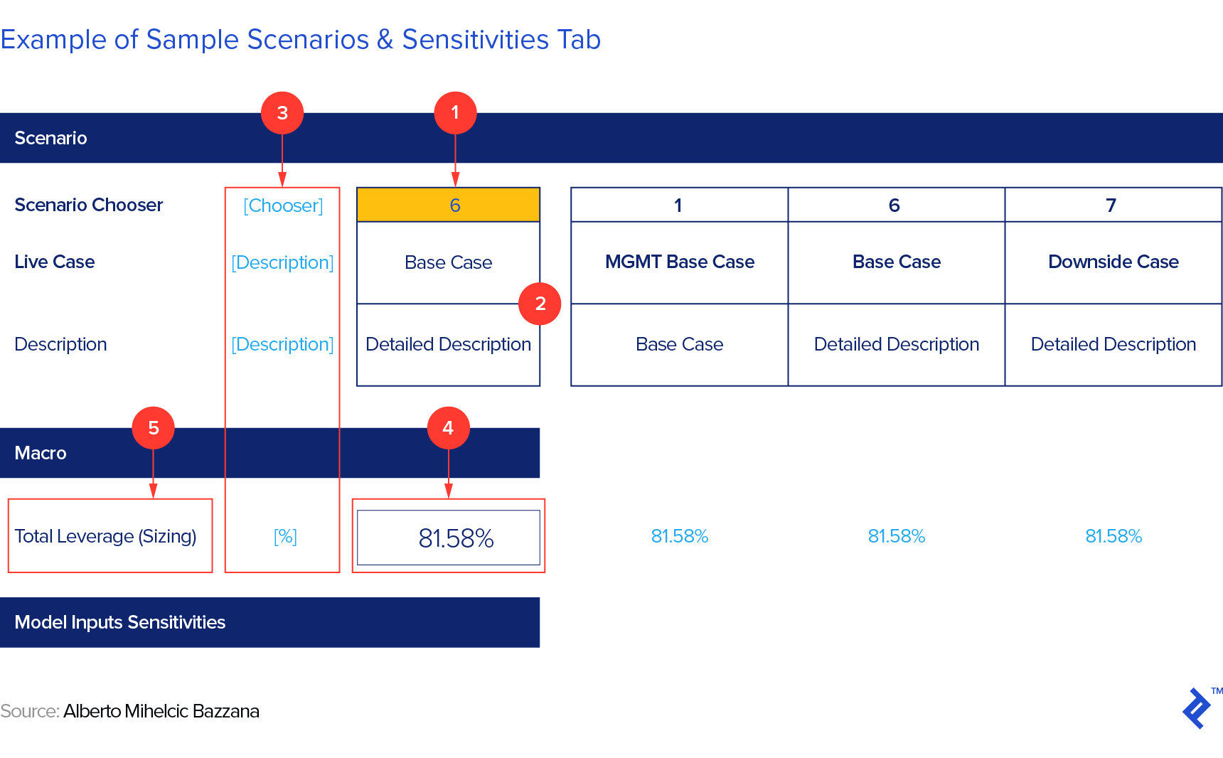 Example of a sample scenarios and sensitivities tab
