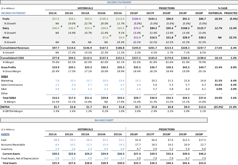Example of Well-formatted (Color-coded) Financials Summary