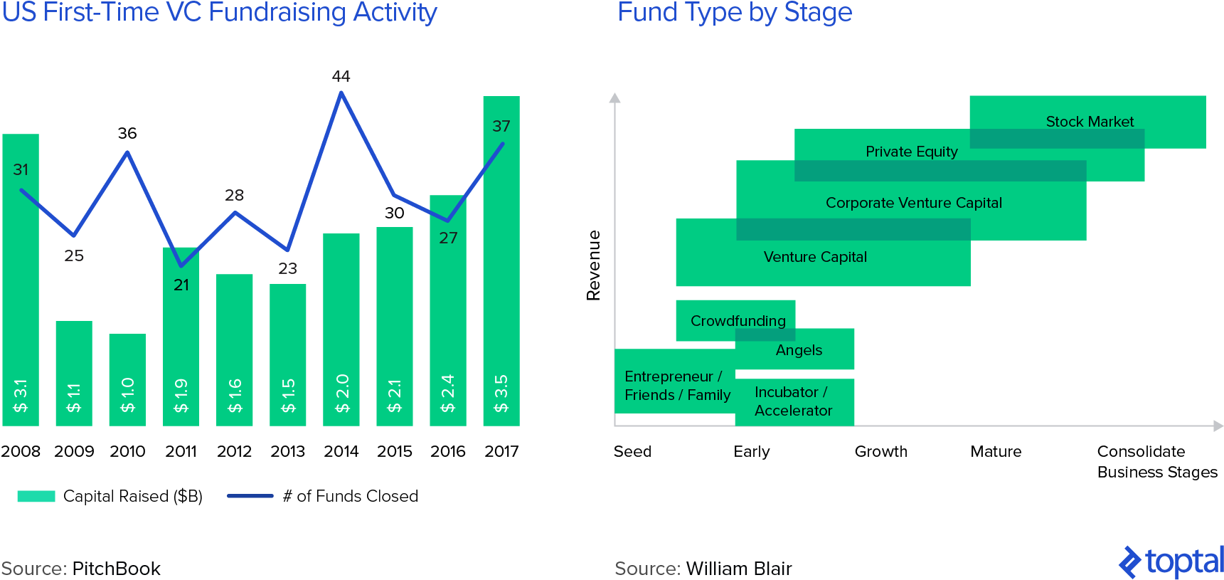 Guide to Venture Capital Portfolio Strategy | Toptal