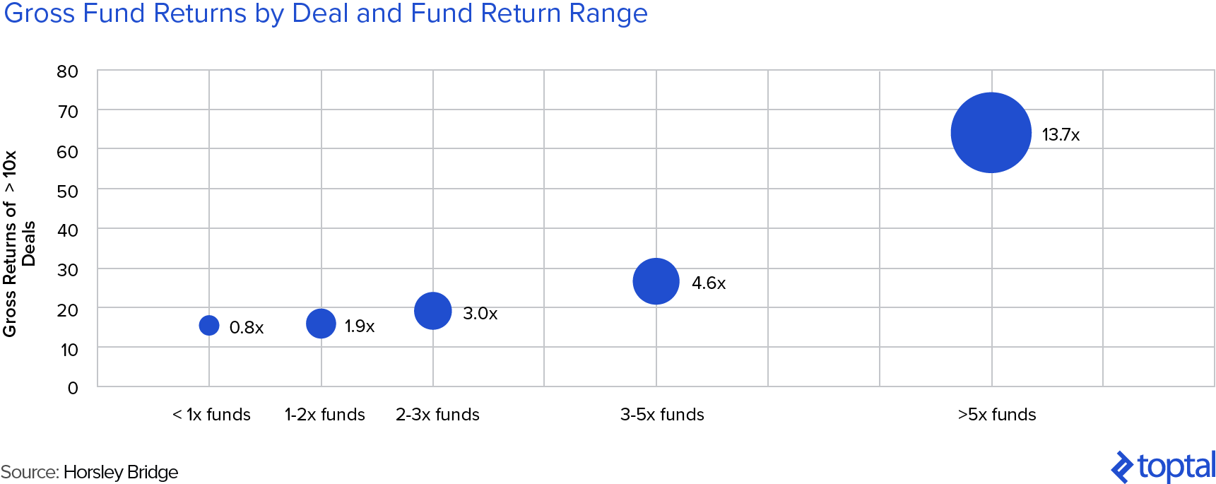 Gross VC Fund Returns vs Returns from >10x Deals vs Fund Return Range: The Best VC Funds Have More Failures, But Bigger Big Wins