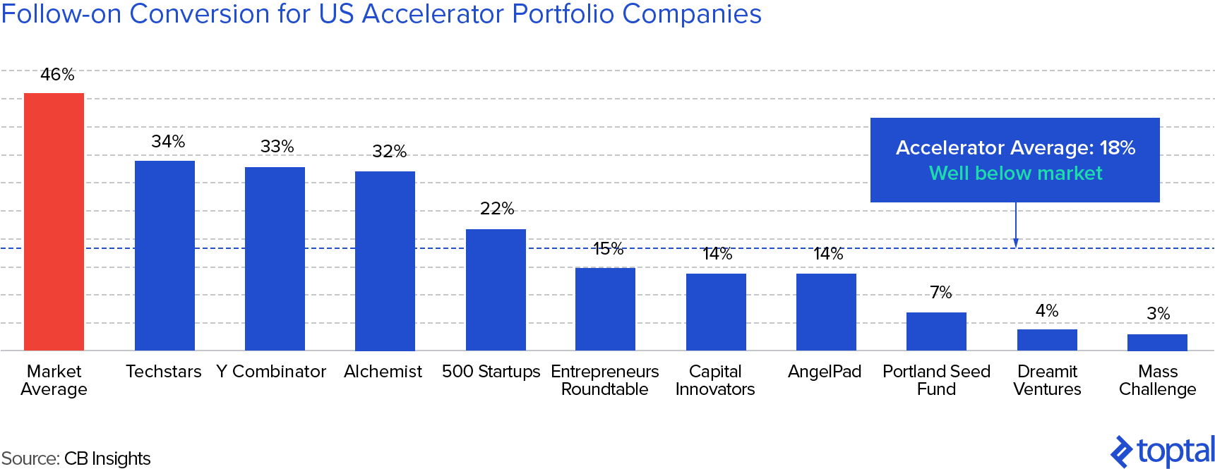 Follow-on Conversion Ratess for US Accelerator Portfolio Companies Are Below Market Averages