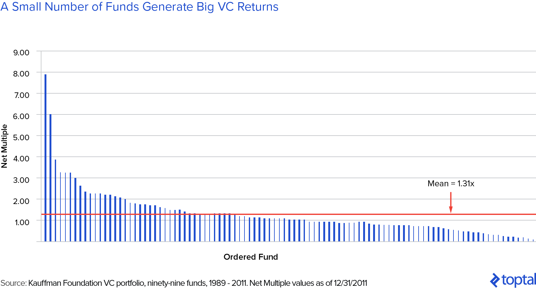 VC Power Law: A Small Number of VC Funds Generate Outsized Returns