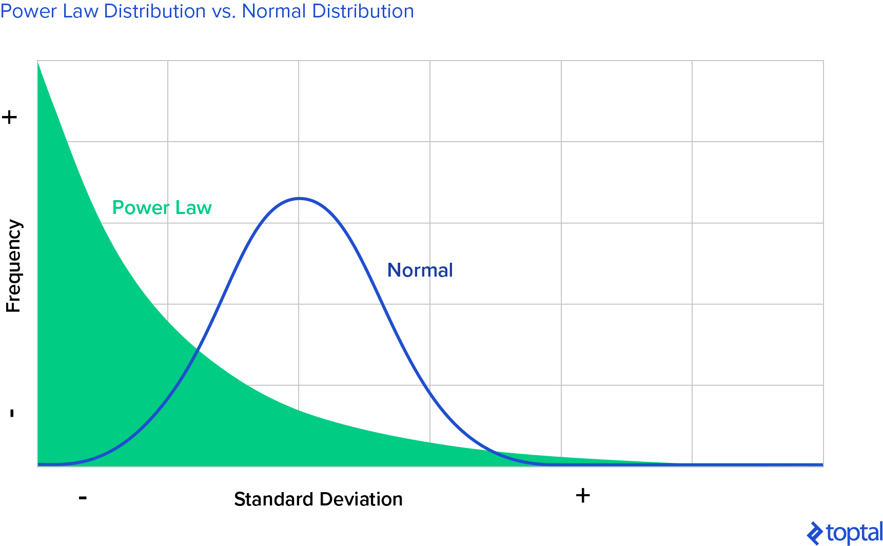 Venture Capital Returns: Power Law Distribution vs. Normal Distribution