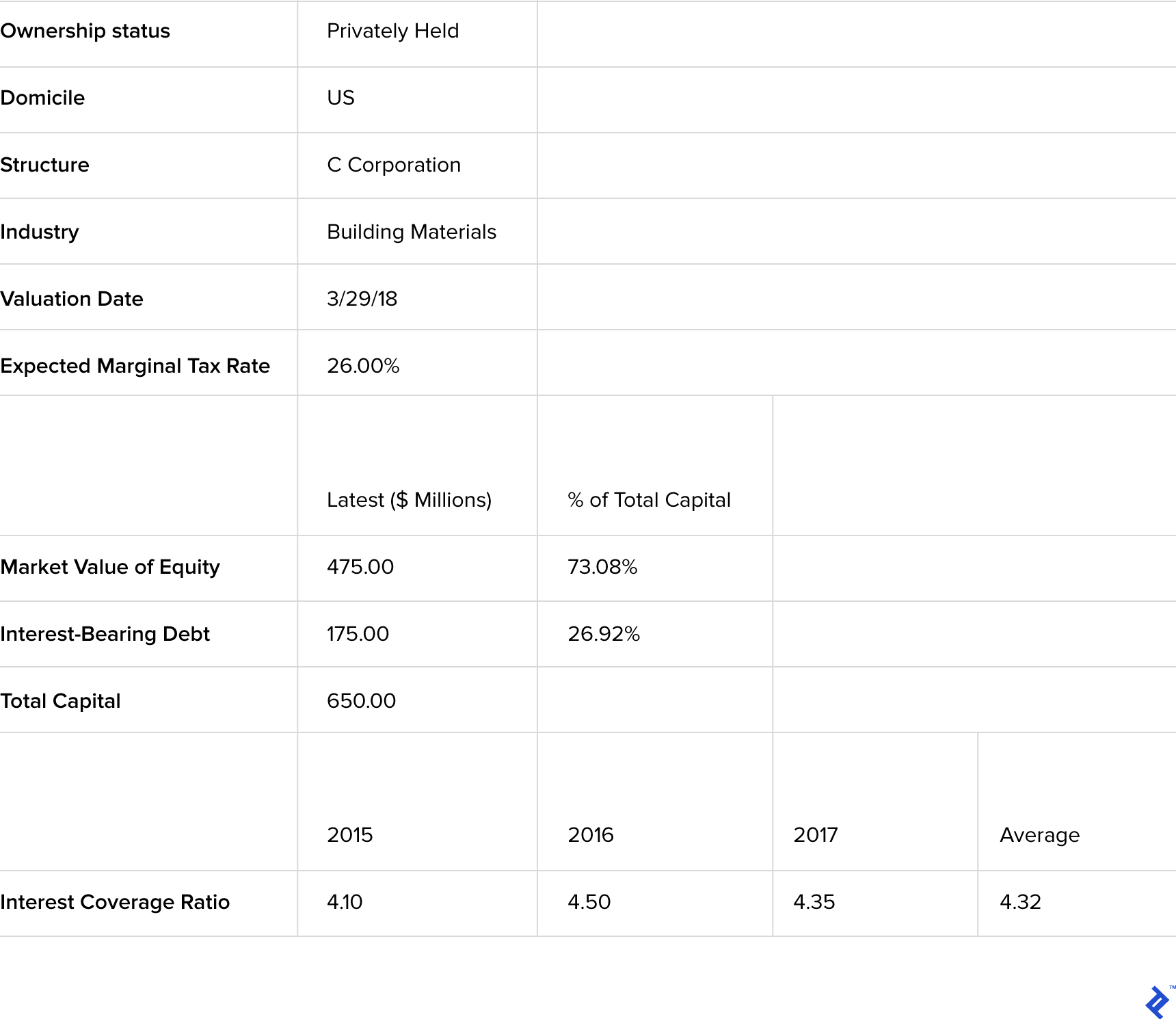 A table containing sample background information