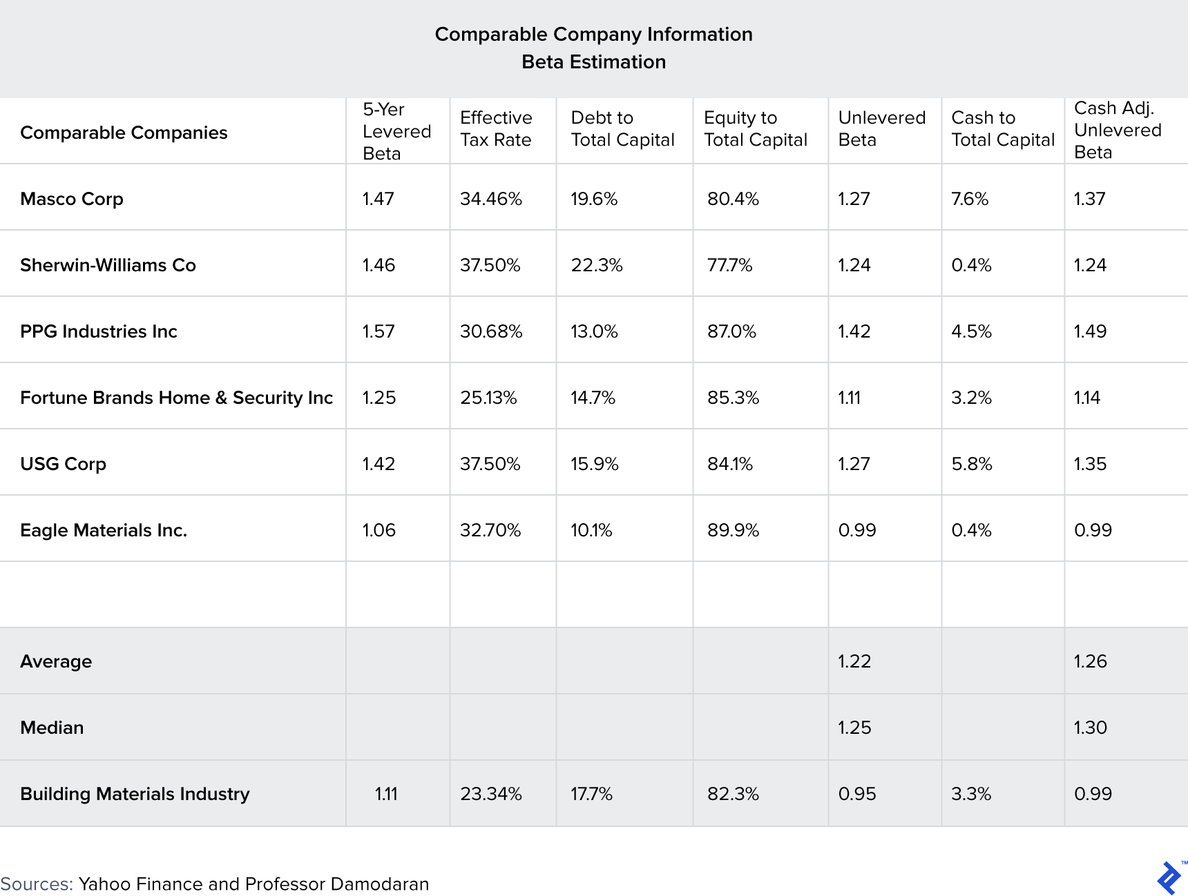 A table showing comparable company information beta estimation