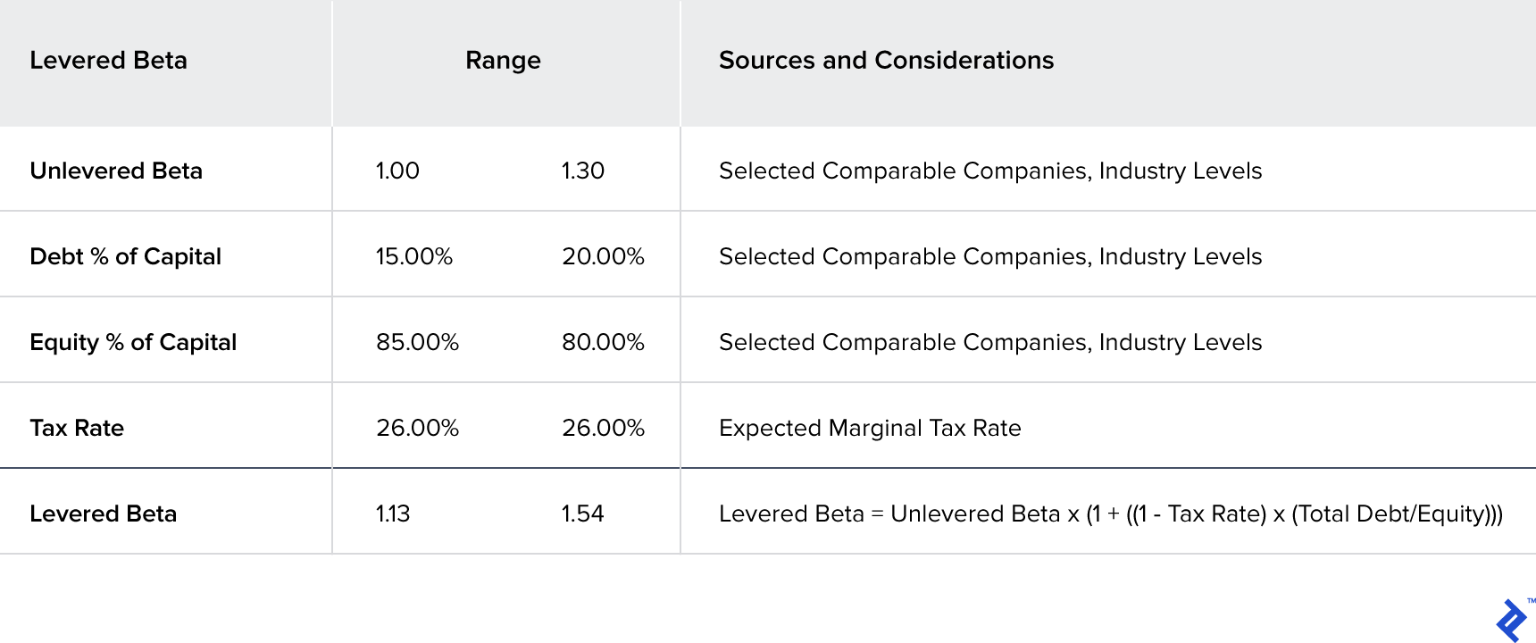 A table containing the range of calculated re-levered betas using the unlevered betas and target capital structure range for Company XYZ.