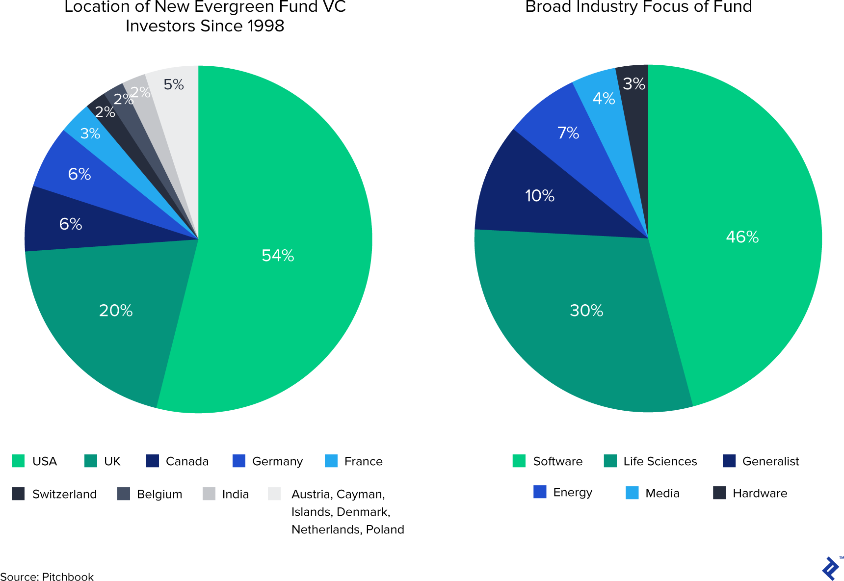Location of new evergreen fund VC investors since 1998, and broad industry focus of fund