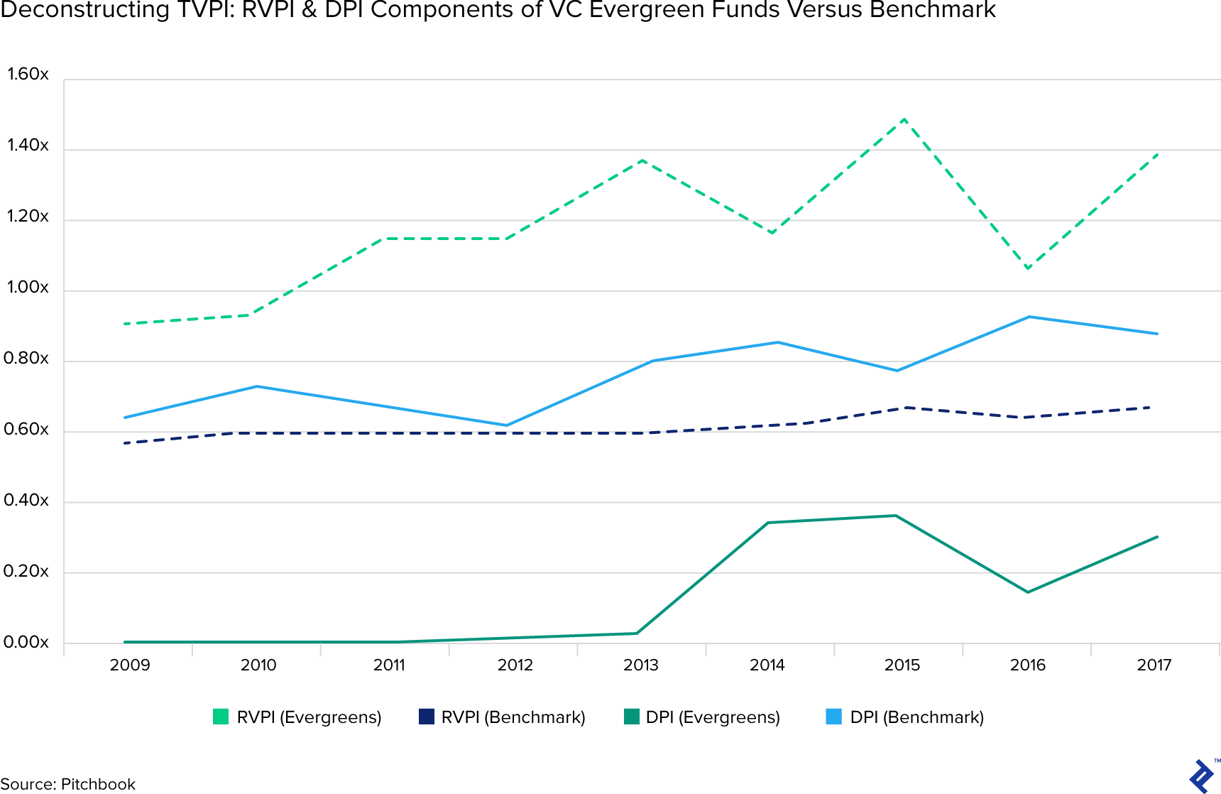 Deconstructing TVPI: RVPI and DPI components of VC evergreen funds versus benchmark