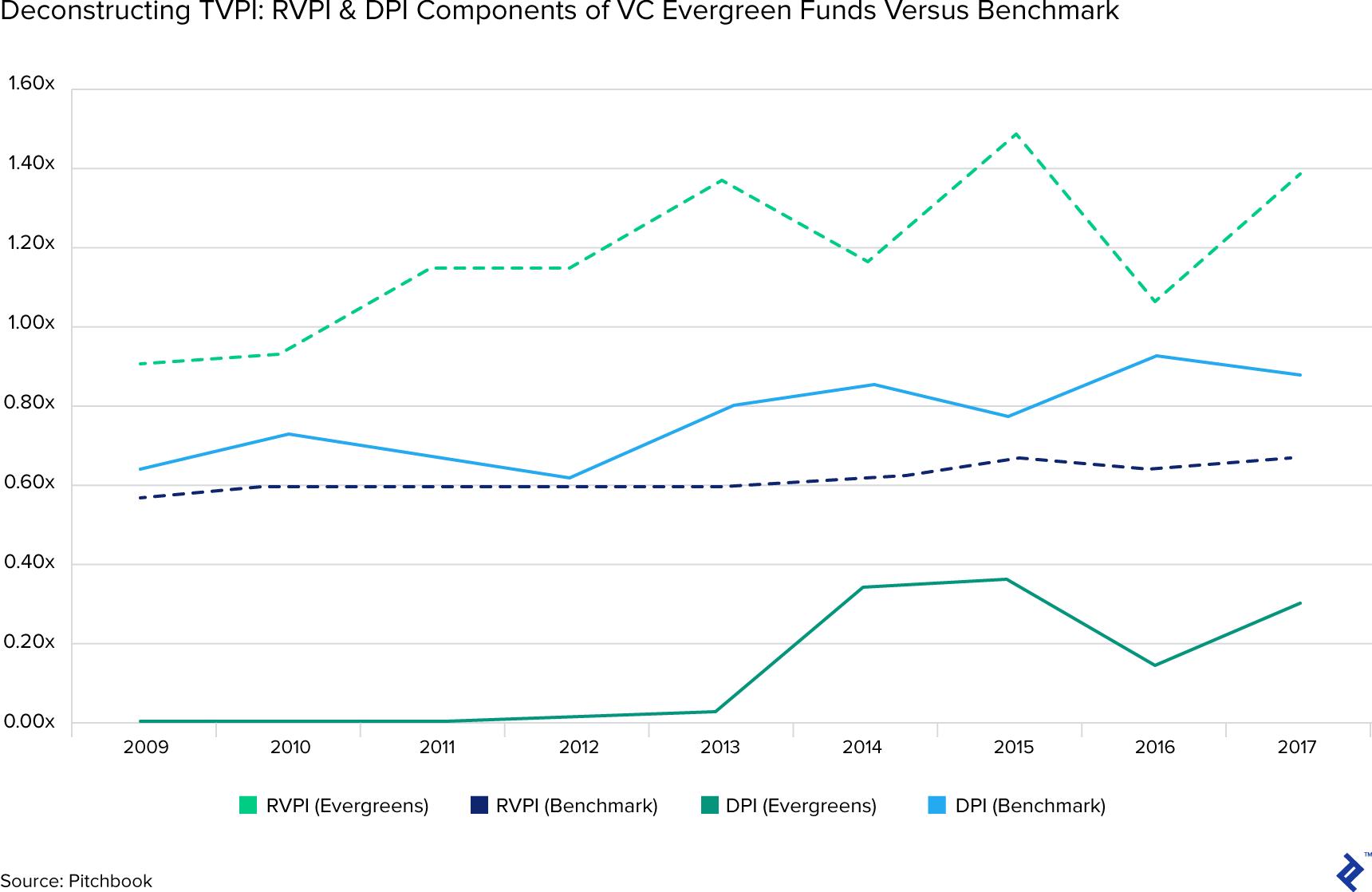 Deconstructing TVPI: RVPI and DPI components of VC evergreen funds versus benchmark