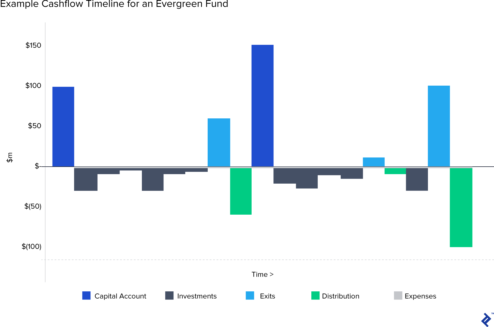 Example cash flow timeline for an evergreen fund