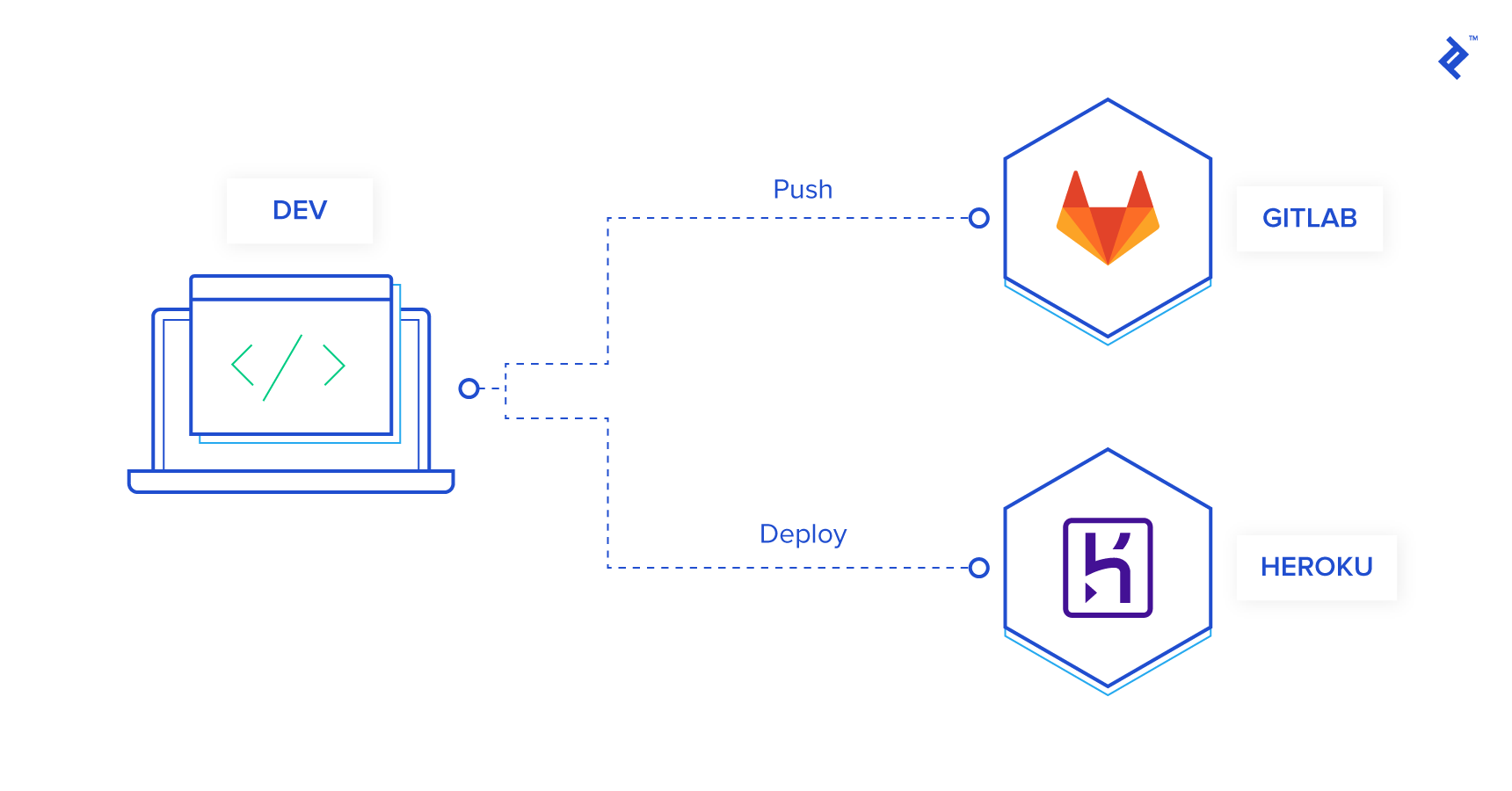 Diagram of traditional code hosting and deploying actions