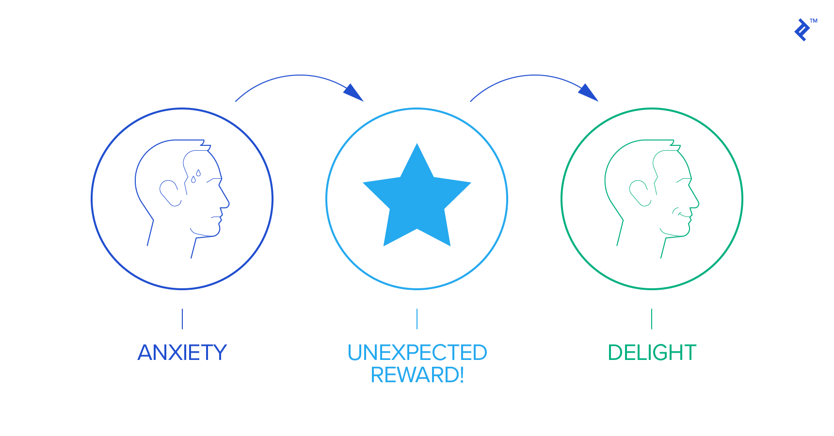 Designing delightful UX to improve the consumer experience