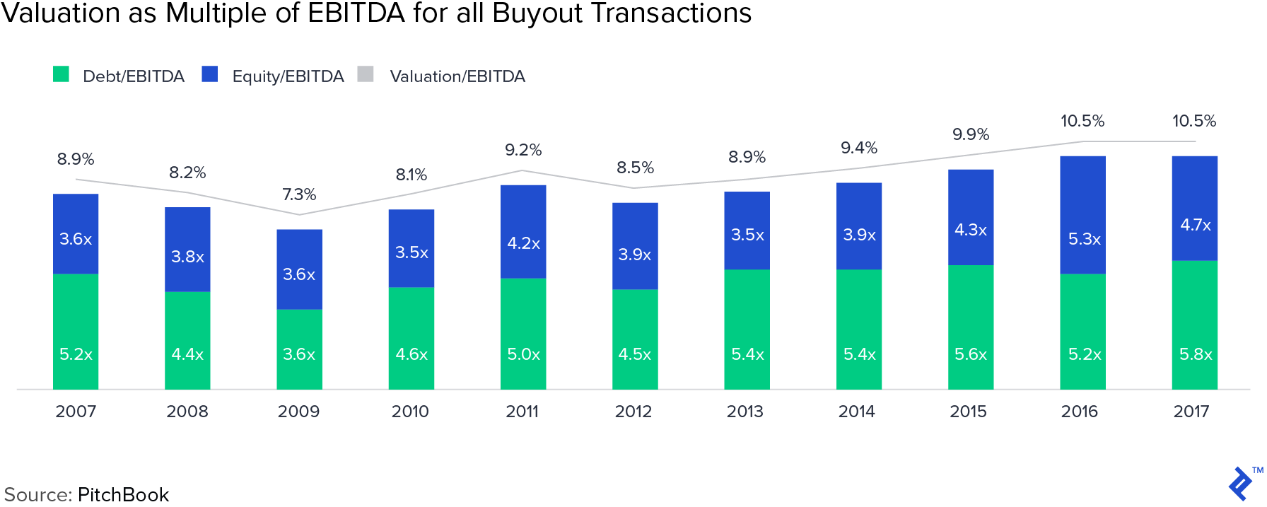 Valuation as a multiple of EBITDA for all buyout transactions