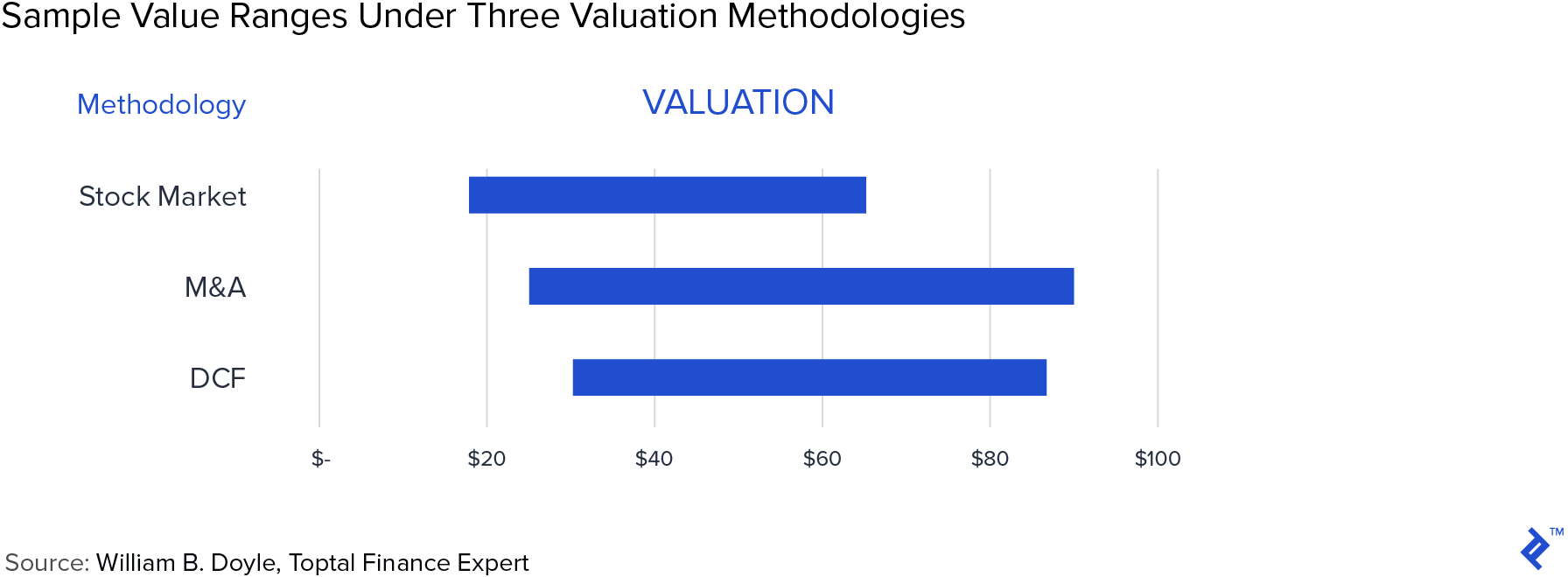 Sample value ranges under three valuation methodologies