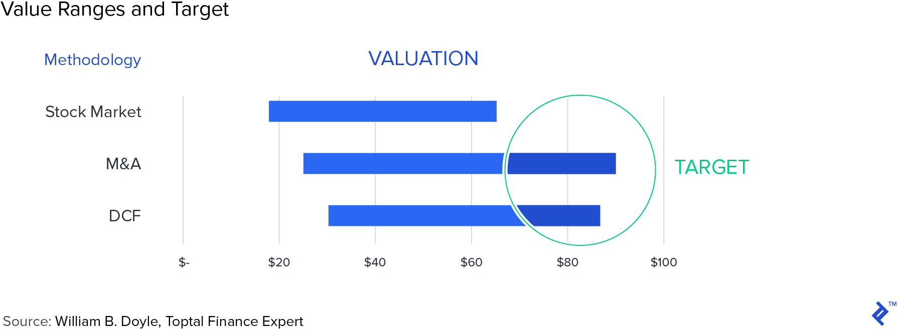 Value ranges and target