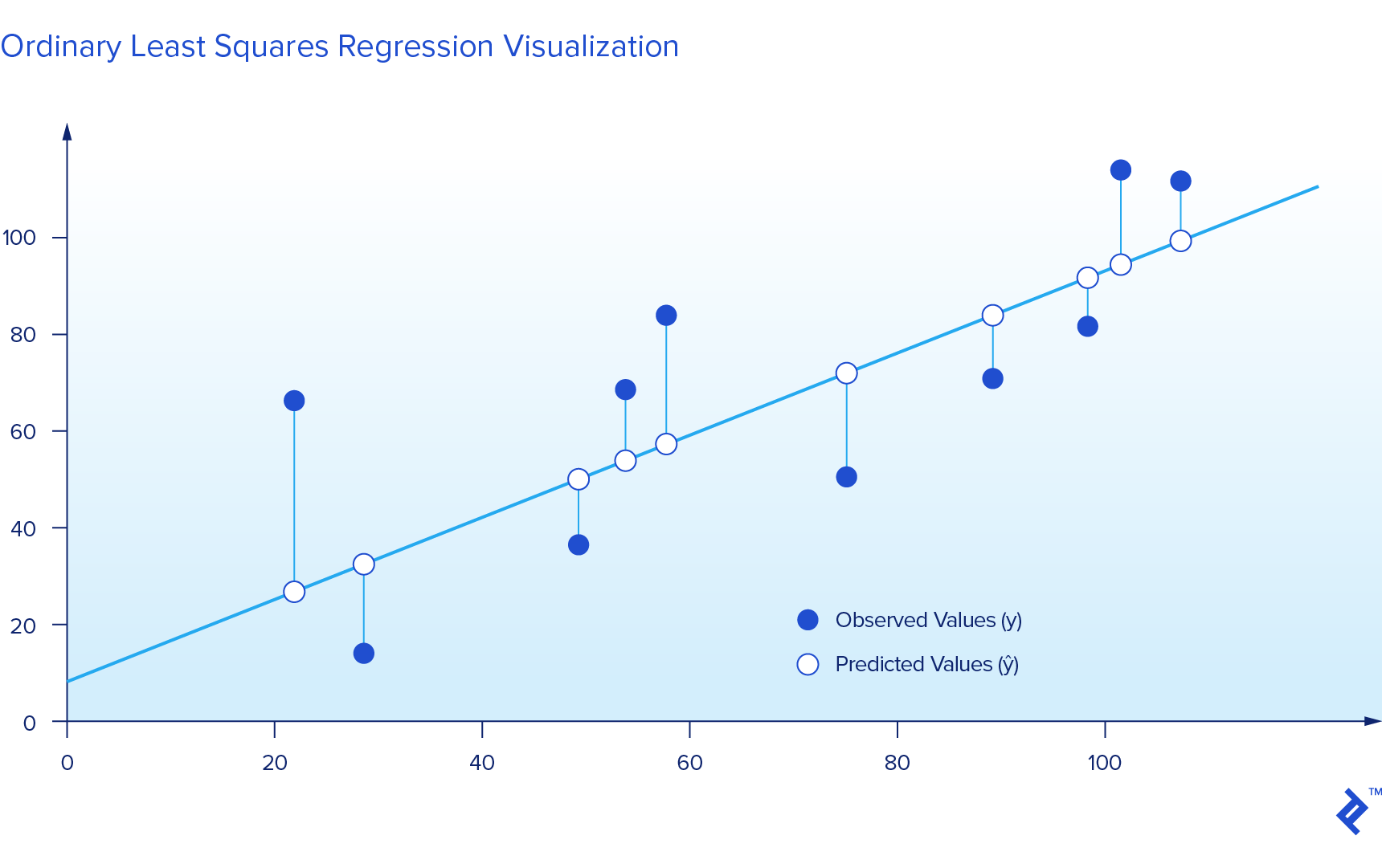 A chart displaying the difference between observed values and predicted values