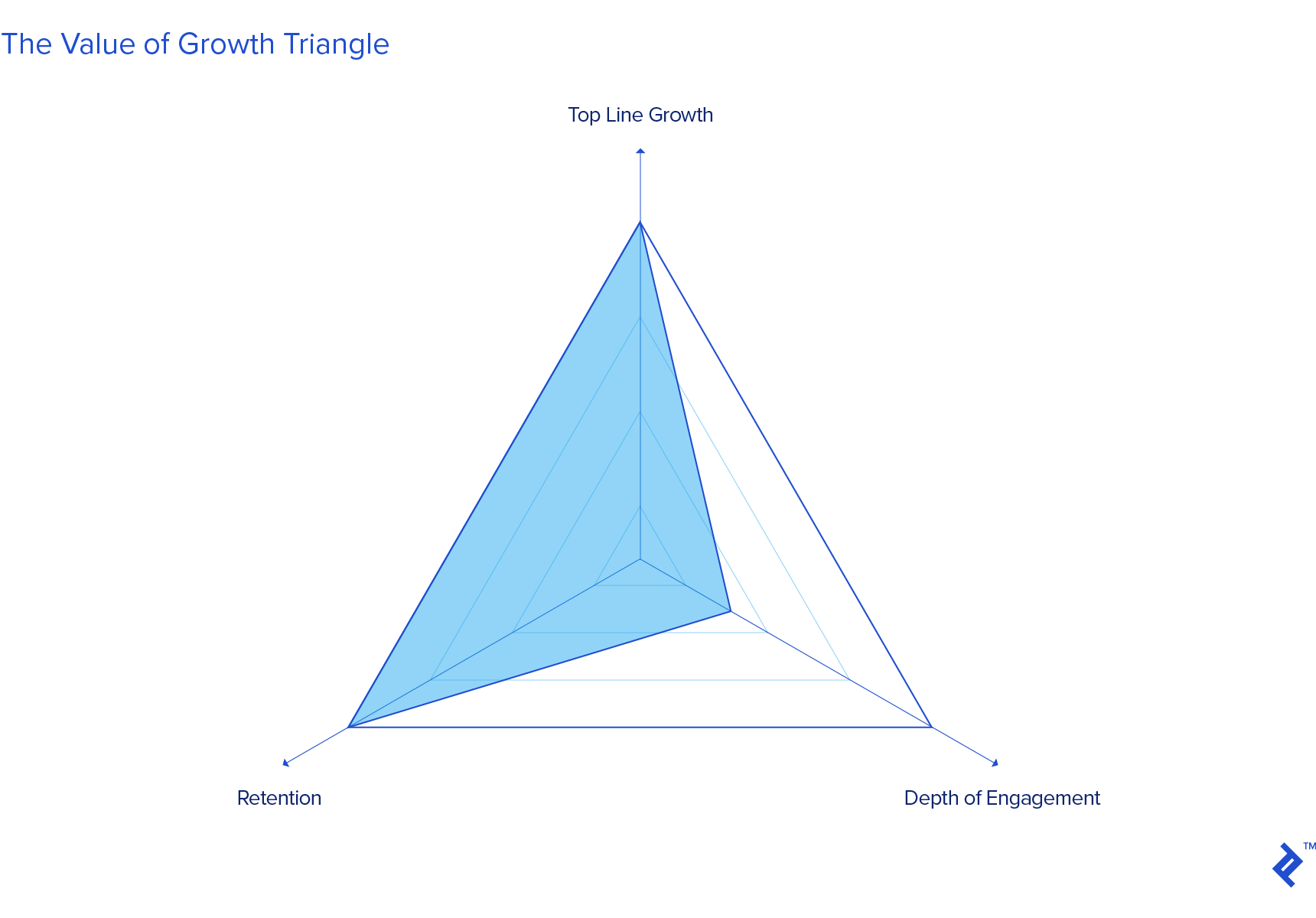 Graphic representation of the value of growth triangle