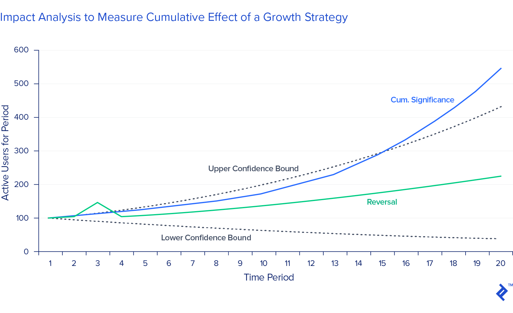 Chart showing the various confidence boundaries for a plot of active users over time