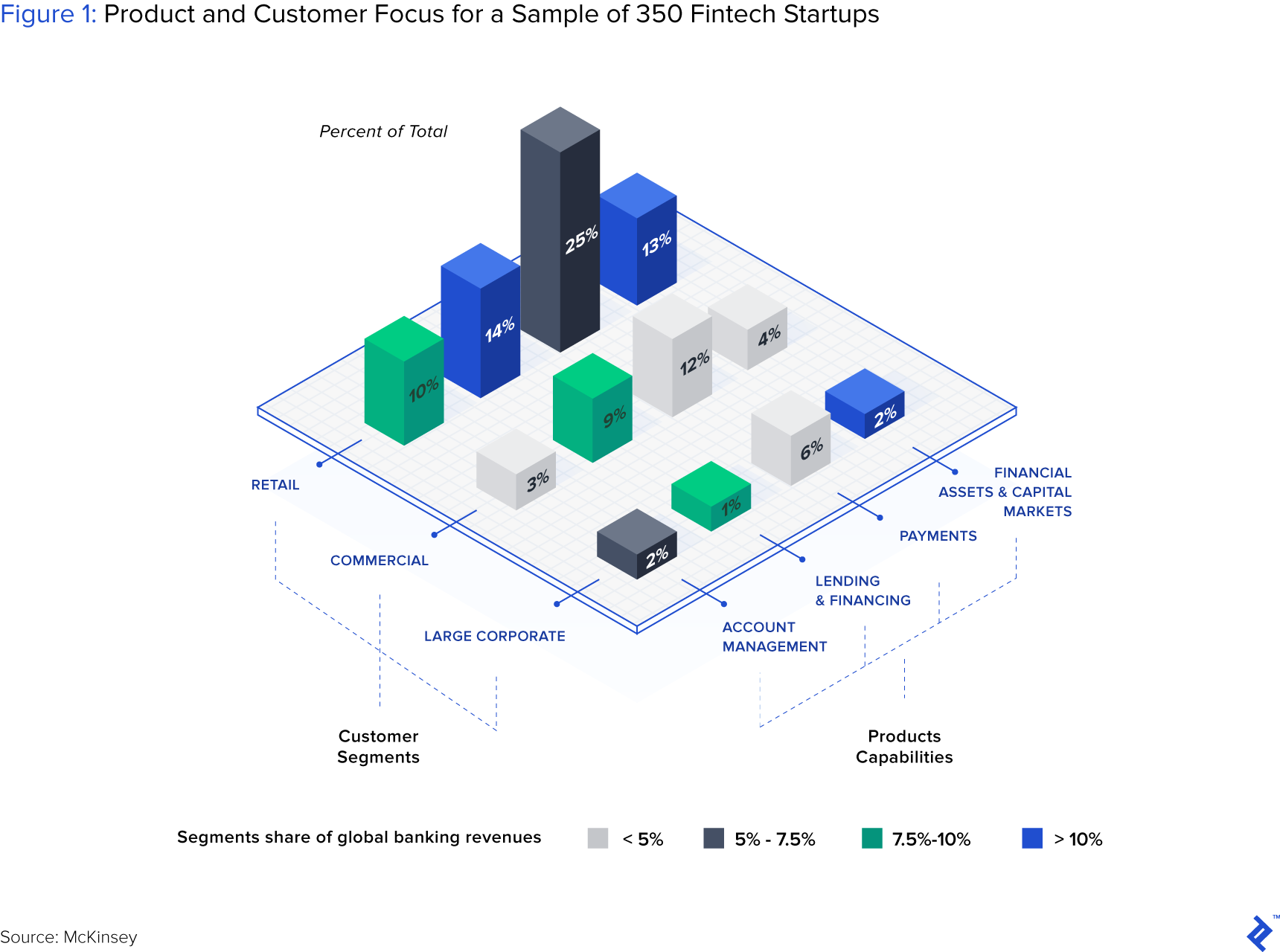 Figure 1: Product and Customer Focus for a Sample of 350 Fintech Startups