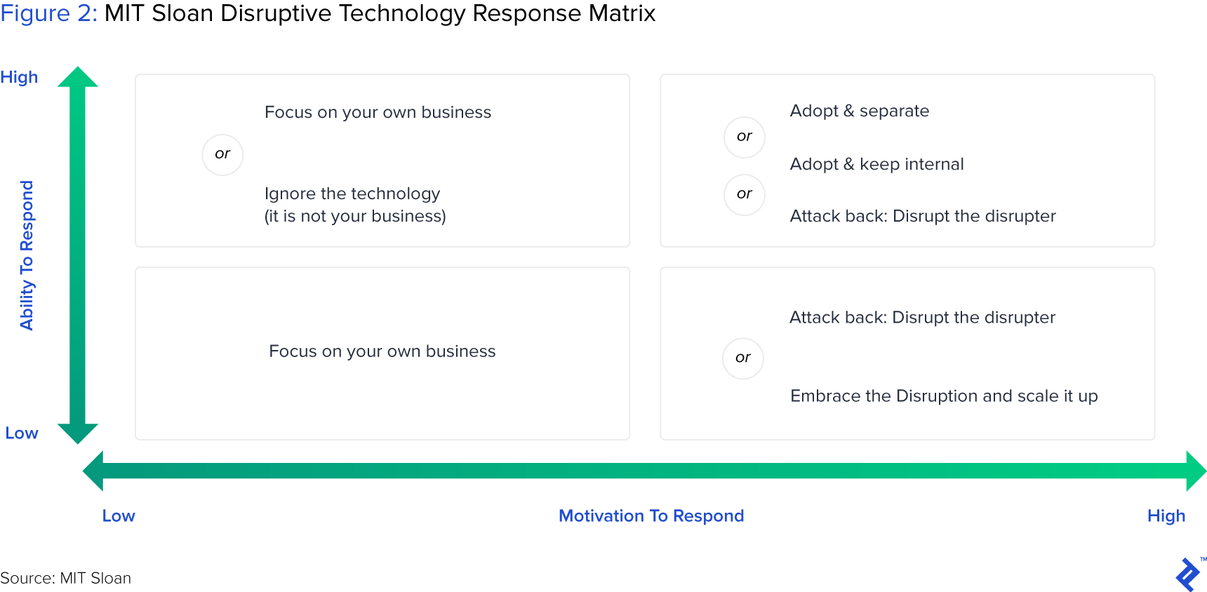 figure 2: MIT Sloan Disruptive technology Response Matrix